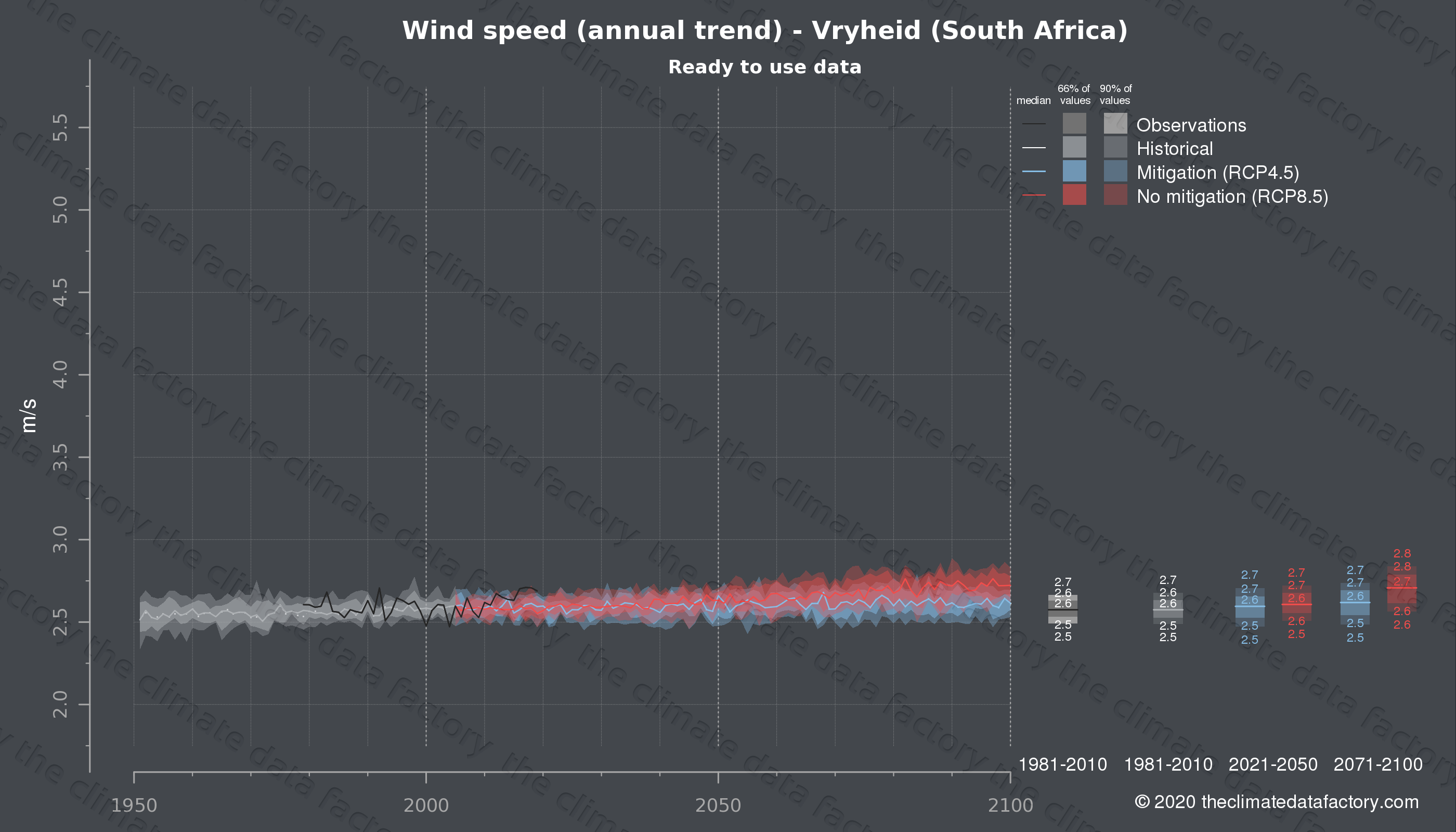 Graphic of projected wind speed for Vryheid (South Africa) under two climate change mitigation policy scenarios (RCP4.5, RCP8.5). Represented climate data are processed (bias-adjusted and quality controlled) data from IPCC models. https://theclimatedatafactory.com