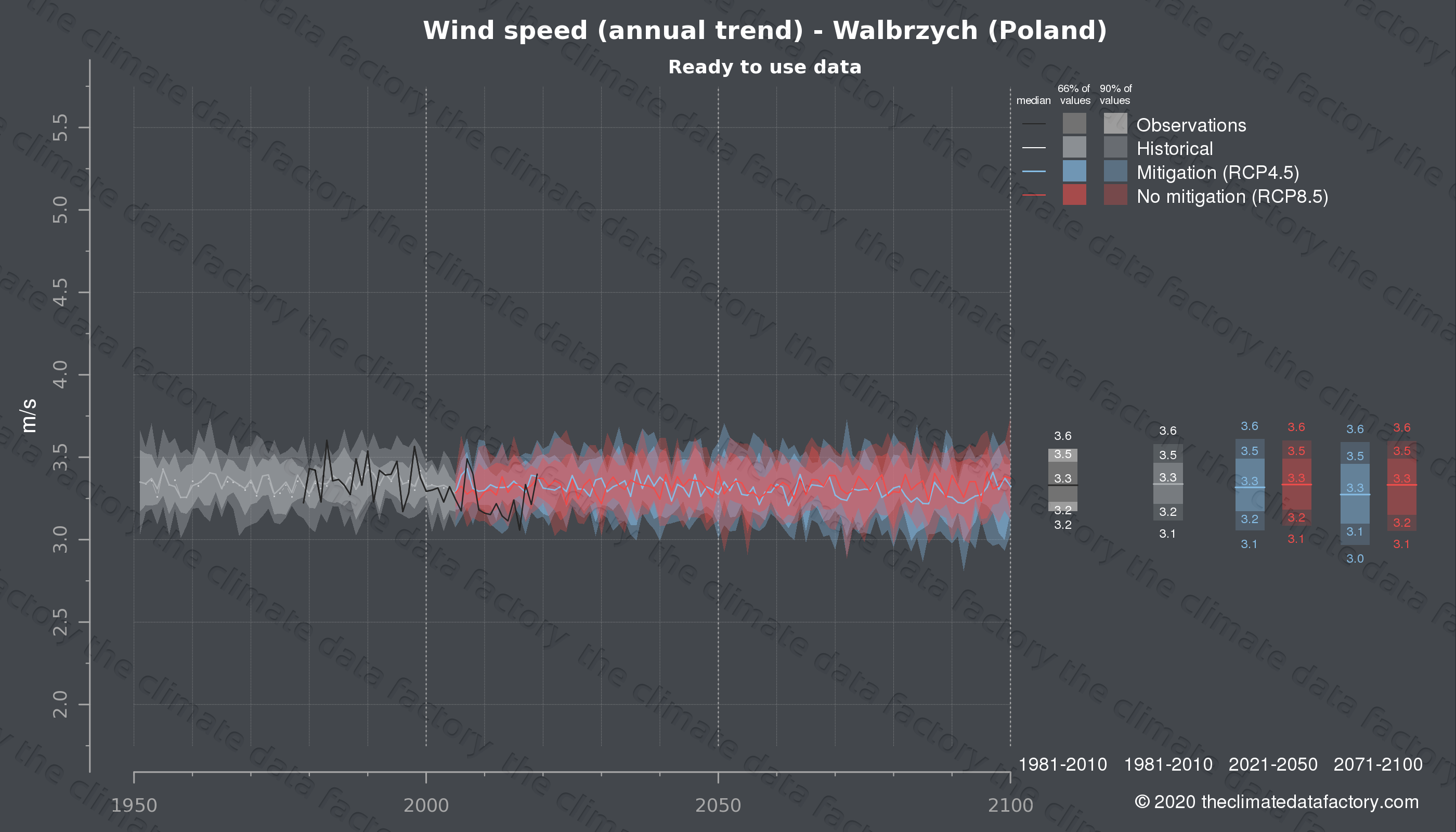 Graphic of projected wind speed for Walbrzych (Poland) under two climate change mitigation policy scenarios (RCP4.5, RCP8.5). Represented climate data are processed (bias-adjusted and quality controlled) data from IPCC models. https://theclimatedatafactory.com