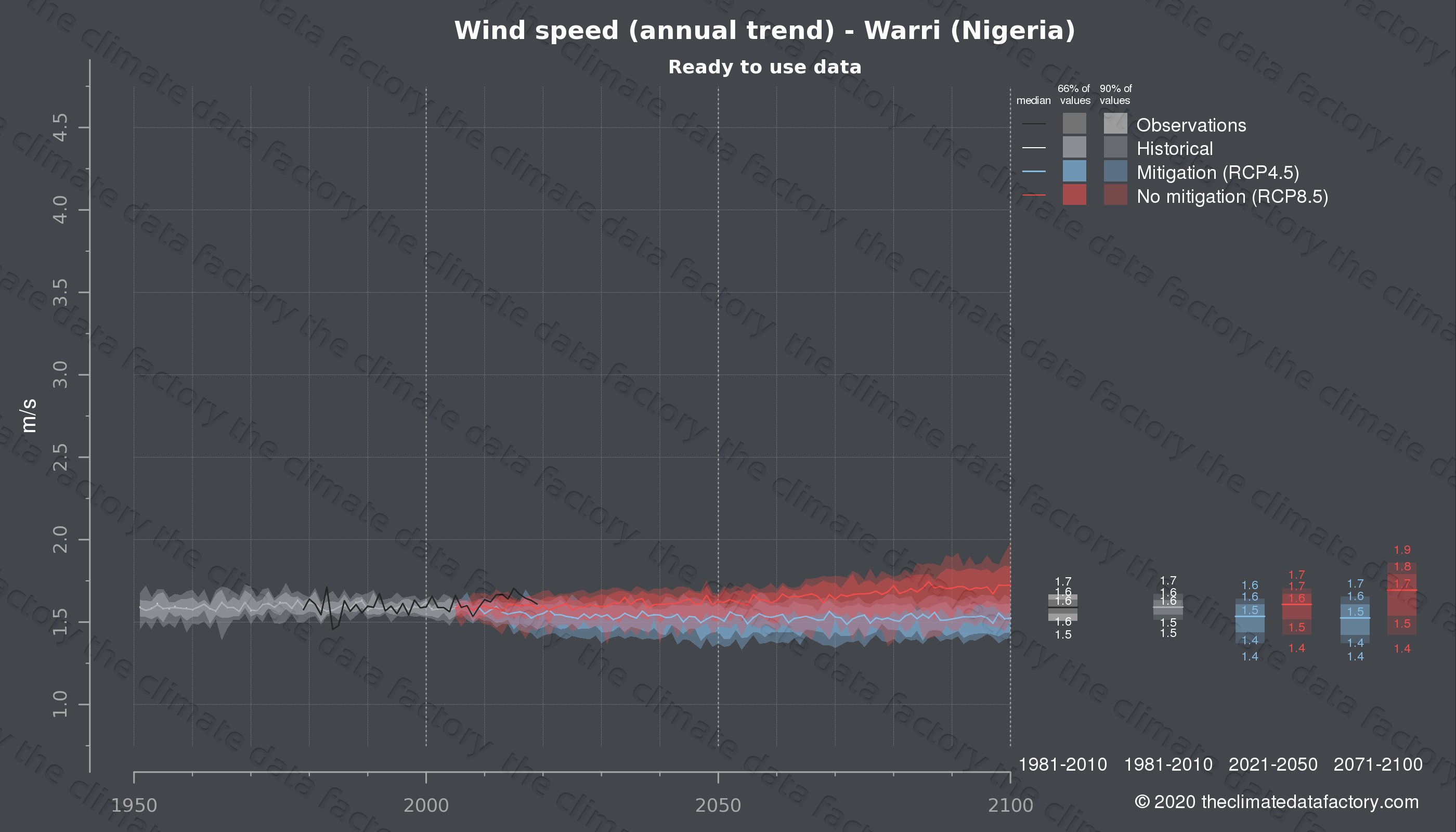 Graphic of projected wind speed for Warri (Nigeria) under two climate change mitigation policy scenarios (RCP4.5, RCP8.5). Represented climate data are processed (bias-adjusted and quality controlled) data from IPCC models. https://theclimatedatafactory.com