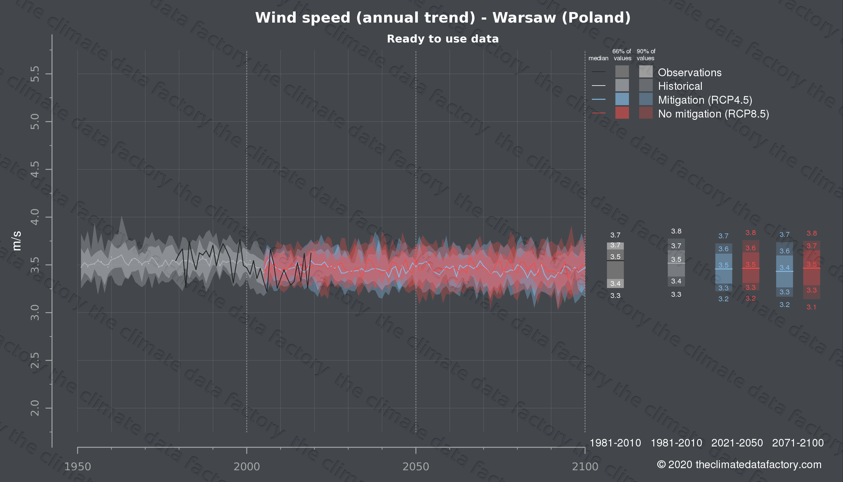 Graphic of projected wind speed for Warsaw (Poland) under two climate change mitigation policy scenarios (RCP4.5, RCP8.5). Represented climate data are processed (bias-adjusted and quality controlled) data from IPCC models. https://theclimatedatafactory.com