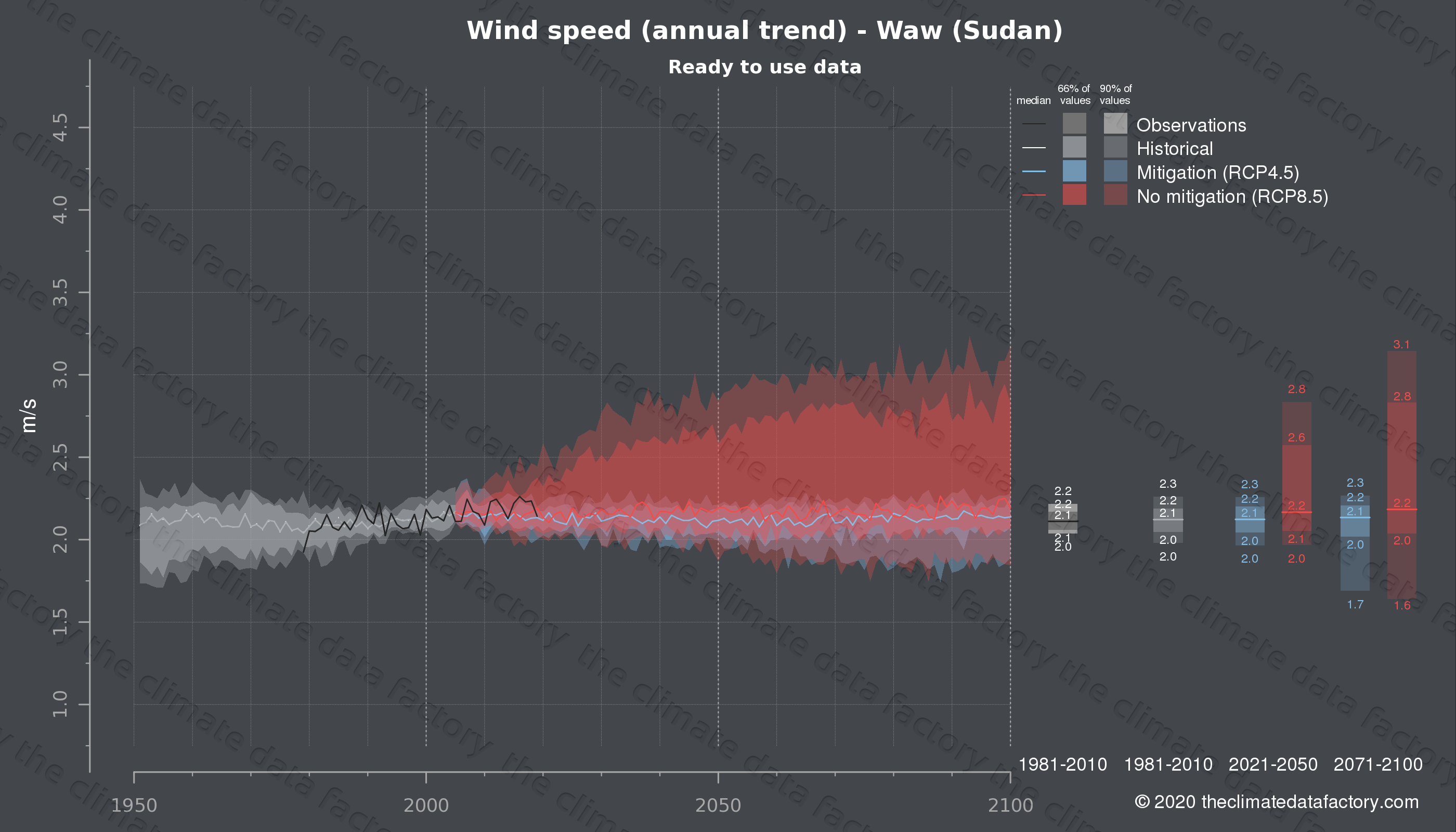 Graphic of projected wind speed for Waw (Sudan) under two climate change mitigation policy scenarios (RCP4.5, RCP8.5). Represented climate data are processed (bias-adjusted and quality controlled) data from IPCC models. https://theclimatedatafactory.com
