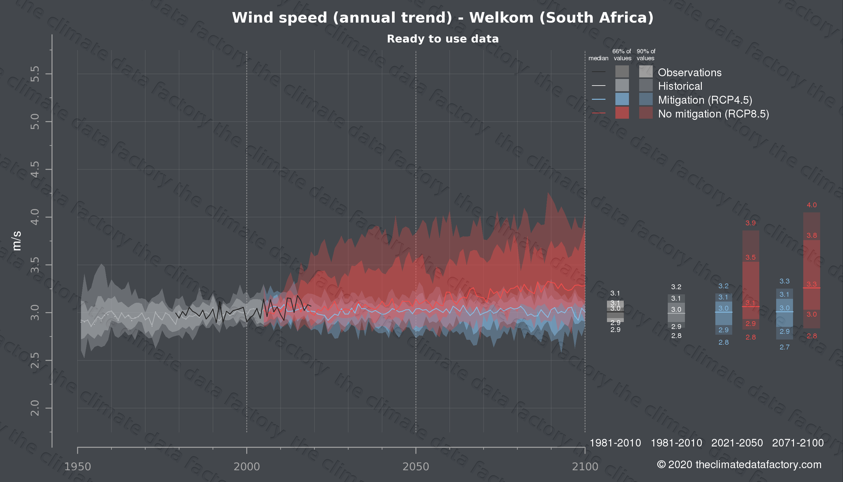 Graphic of projected wind speed for Welkom (South Africa) under two climate change mitigation policy scenarios (RCP4.5, RCP8.5). Represented climate data are processed (bias-adjusted and quality controlled) data from IPCC models. https://theclimatedatafactory.com