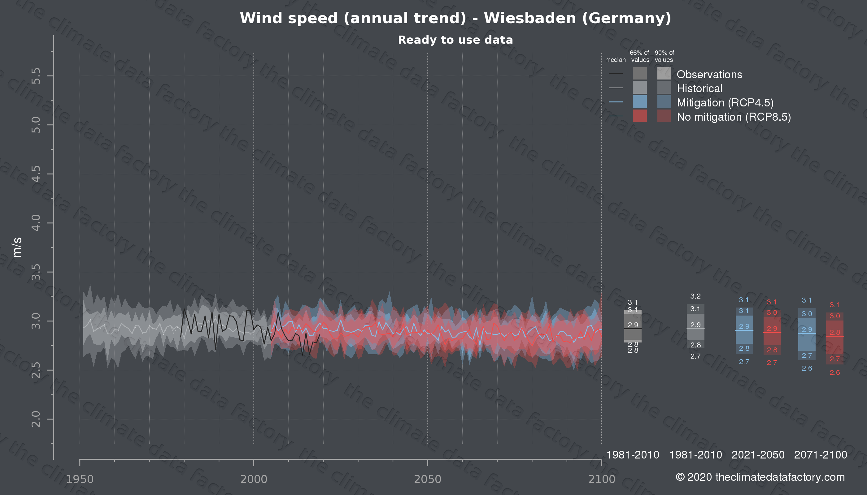 Graphic of projected wind speed for Wiesbaden (Germany) under two climate change mitigation policy scenarios (RCP4.5, RCP8.5). Represented climate data are processed (bias-adjusted and quality controlled) data from IPCC models. https://theclimatedatafactory.com