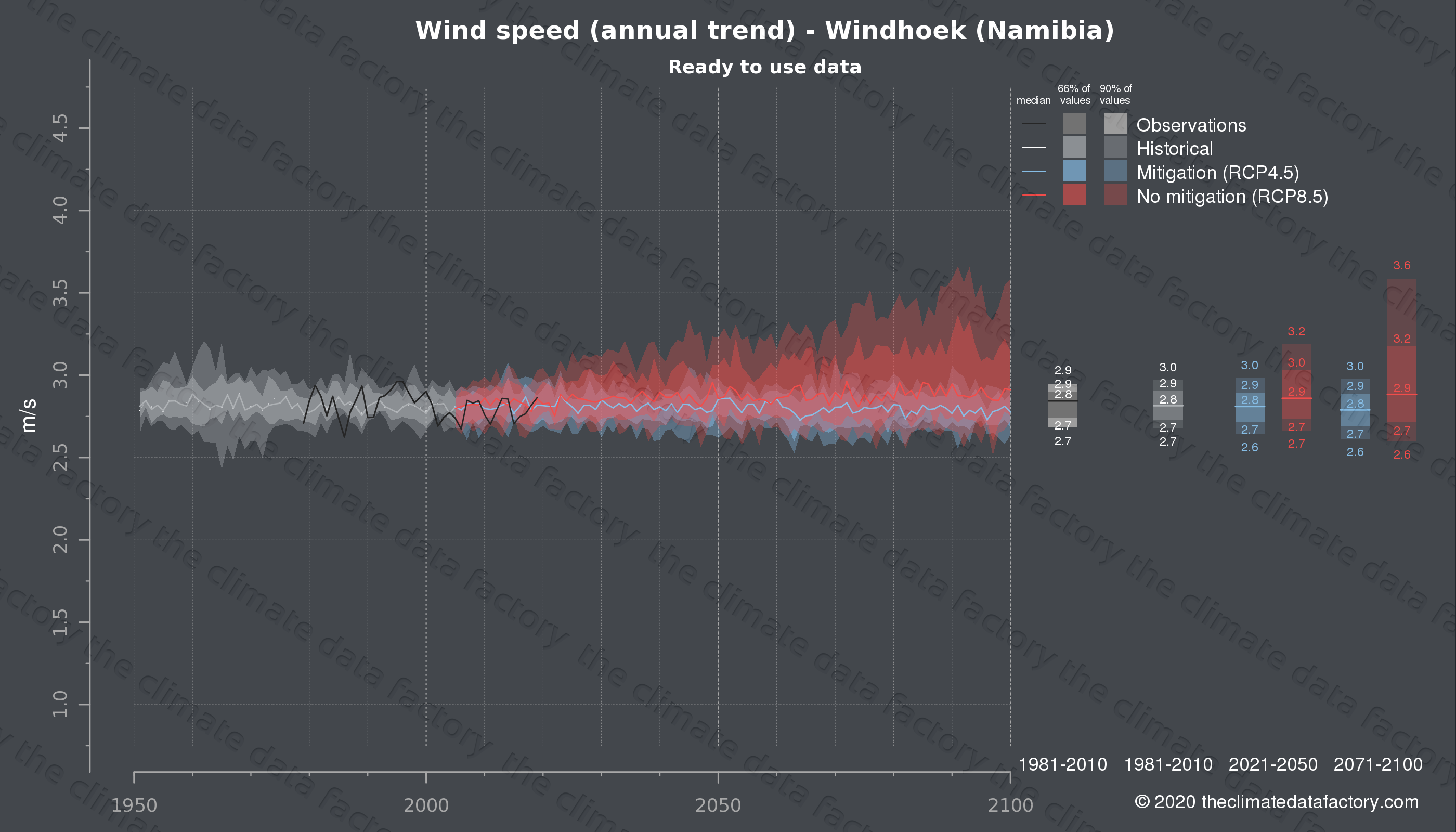 Graphic of projected wind speed for Windhoek (Namibia) under two climate change mitigation policy scenarios (RCP4.5, RCP8.5). Represented climate data are processed (bias-adjusted and quality controlled) data from IPCC models. https://theclimatedatafactory.com
