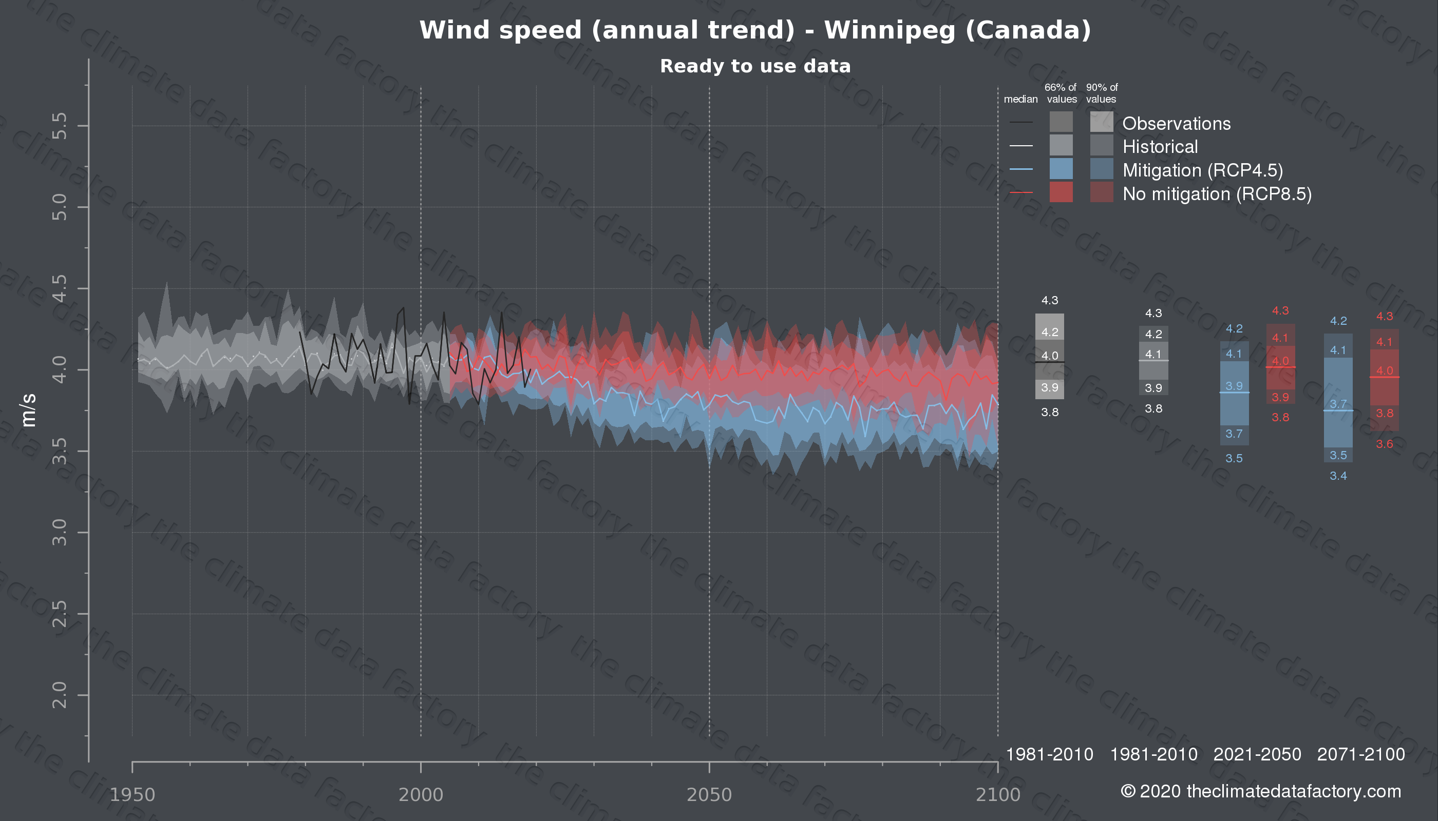 Graphic of projected wind speed for Winnipeg (Canada) under two climate change mitigation policy scenarios (RCP4.5, RCP8.5). Represented climate data are processed (bias-adjusted and quality controlled) data from IPCC models. https://theclimatedatafactory.com