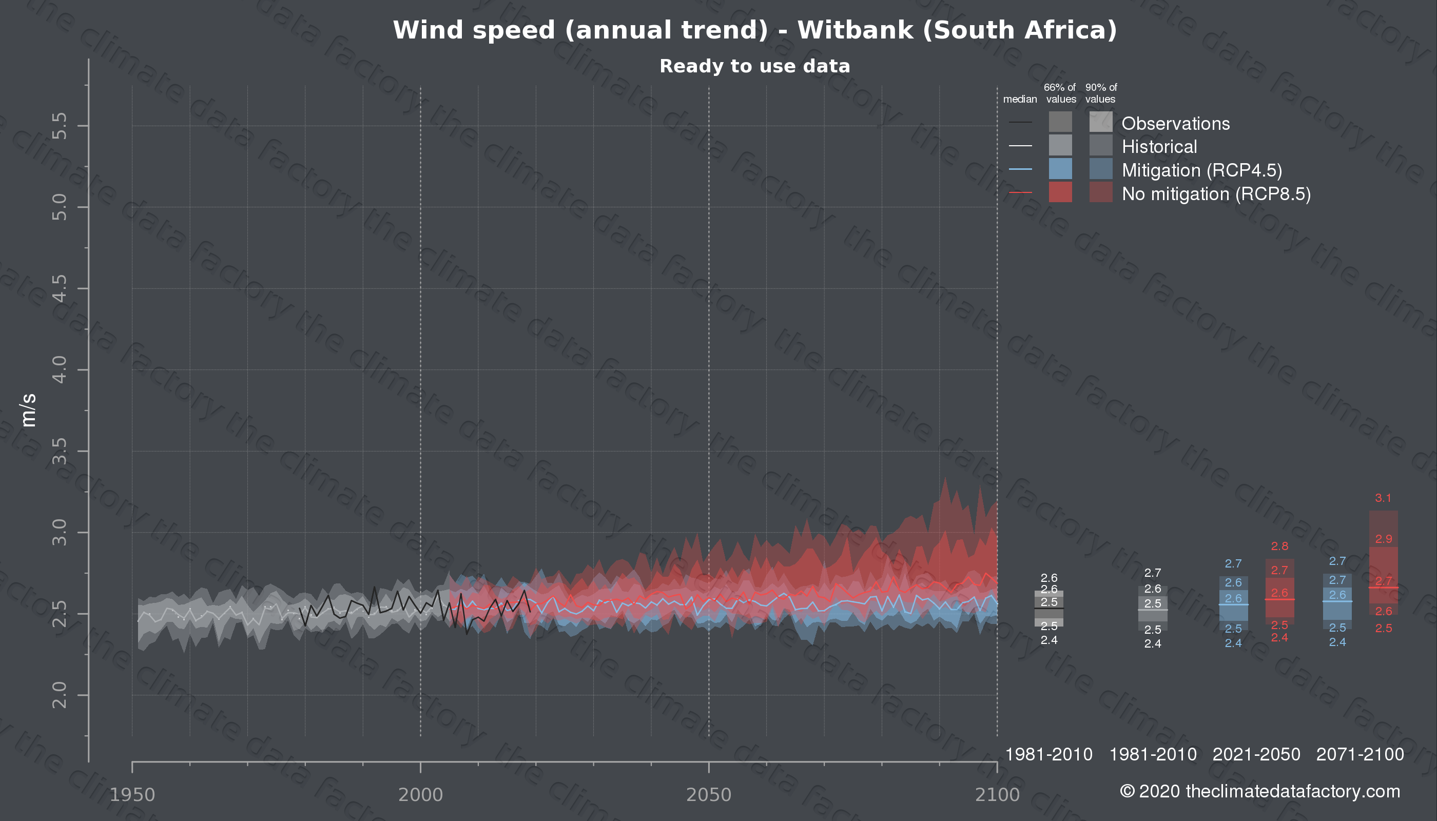 Graphic of projected wind speed for Witbank (South Africa) under two climate change mitigation policy scenarios (RCP4.5, RCP8.5). Represented climate data are processed (bias-adjusted and quality controlled) data from IPCC models. https://theclimatedatafactory.com