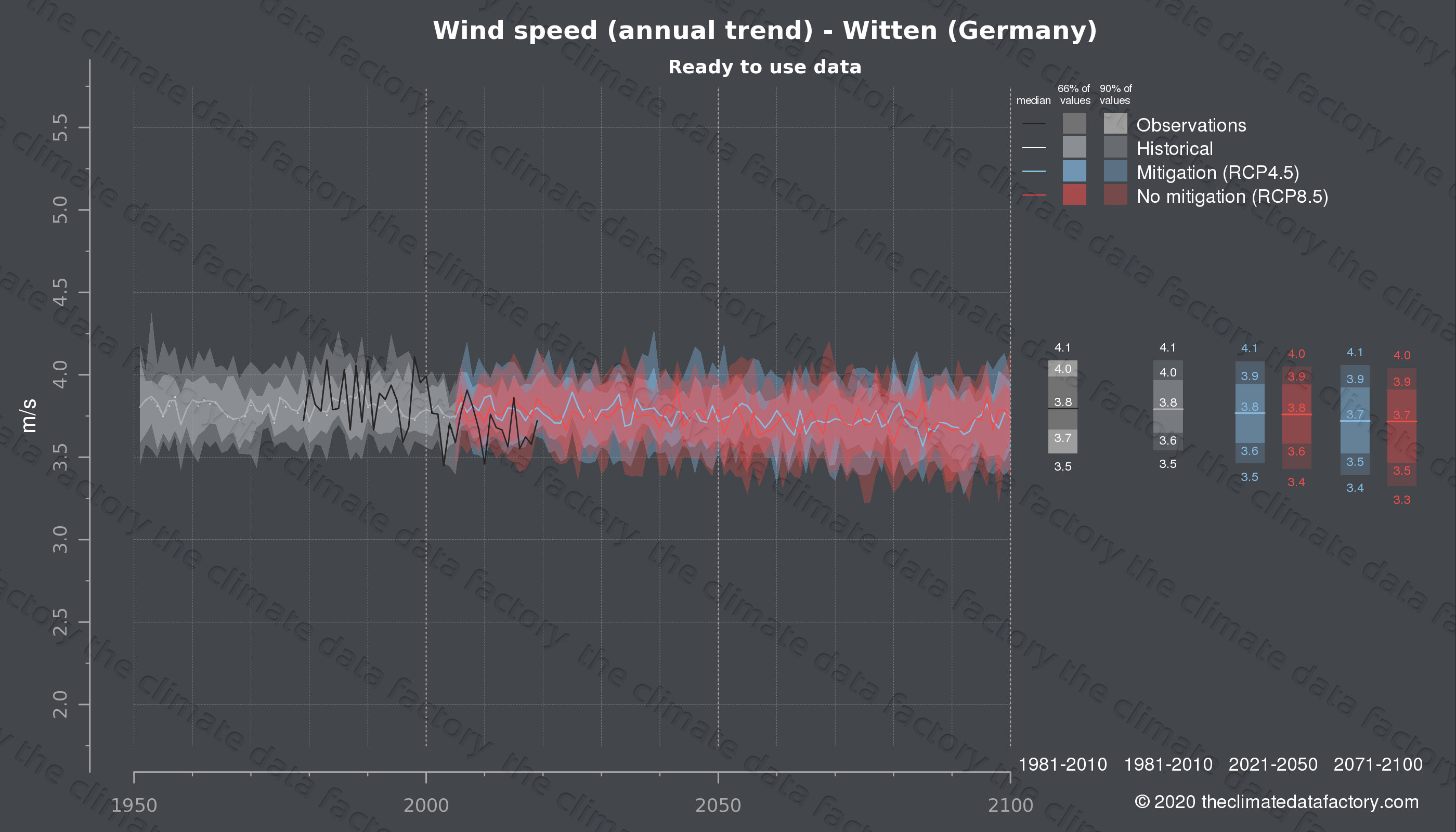 Graphic of projected wind speed for Witten (Germany) under two climate change mitigation policy scenarios (RCP4.5, RCP8.5). Represented climate data are processed (bias-adjusted and quality controlled) data from IPCC models. https://theclimatedatafactory.com