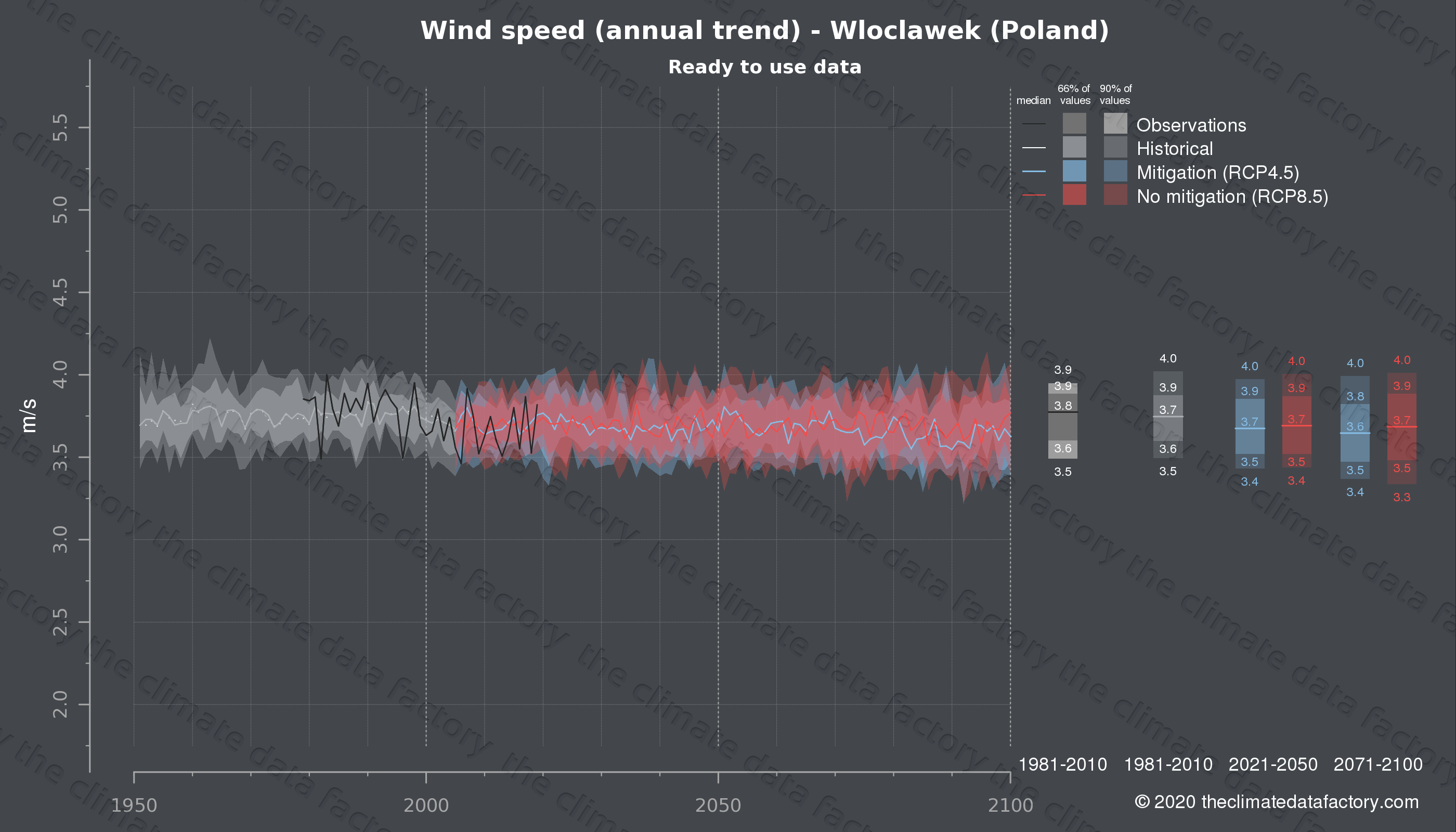 Graphic of projected wind speed for Wloclawek (Poland) under two climate change mitigation policy scenarios (RCP4.5, RCP8.5). Represented climate data are processed (bias-adjusted and quality controlled) data from IPCC models. https://theclimatedatafactory.com