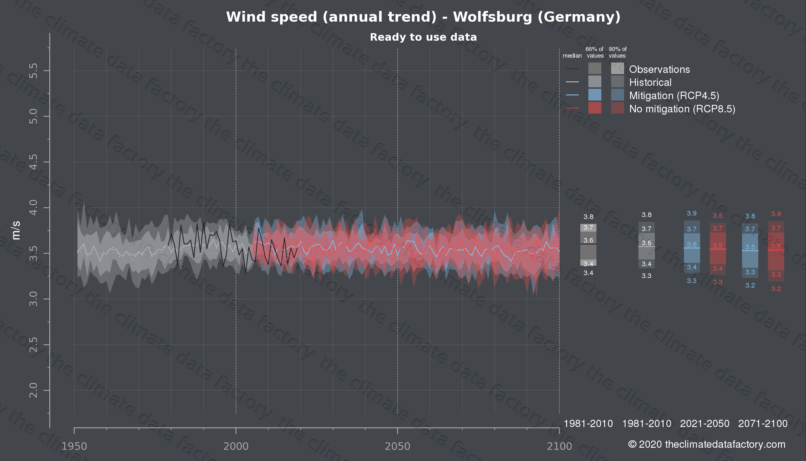 Graphic of projected wind speed for Wolfsburg (Germany) under two climate change mitigation policy scenarios (RCP4.5, RCP8.5). Represented climate data are processed (bias-adjusted and quality controlled) data from IPCC models. https://theclimatedatafactory.com