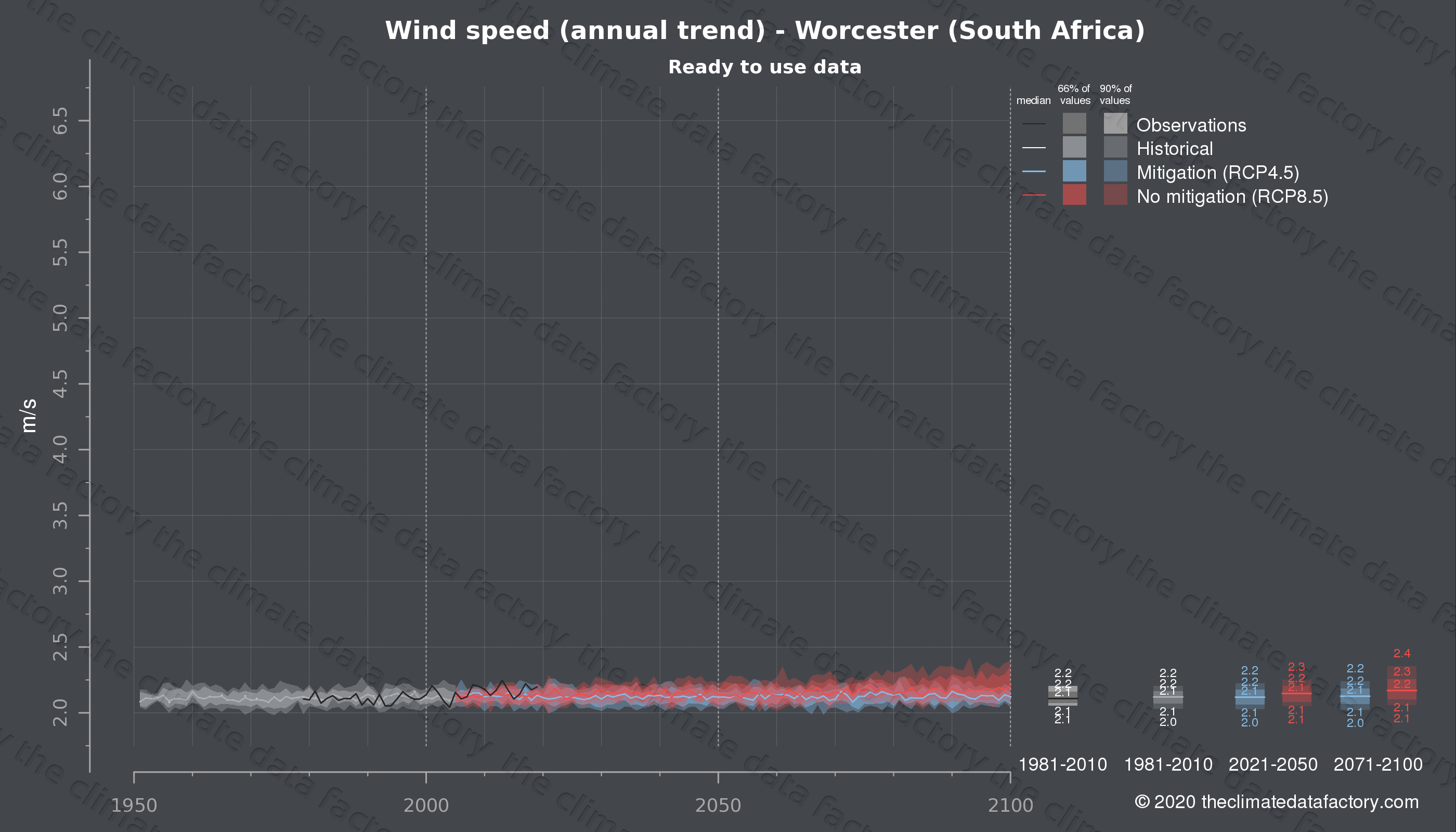 Graphic of projected wind speed for Worcester (South Africa) under two climate change mitigation policy scenarios (RCP4.5, RCP8.5). Represented climate data are processed (bias-adjusted and quality controlled) data from IPCC models. https://theclimatedatafactory.com
