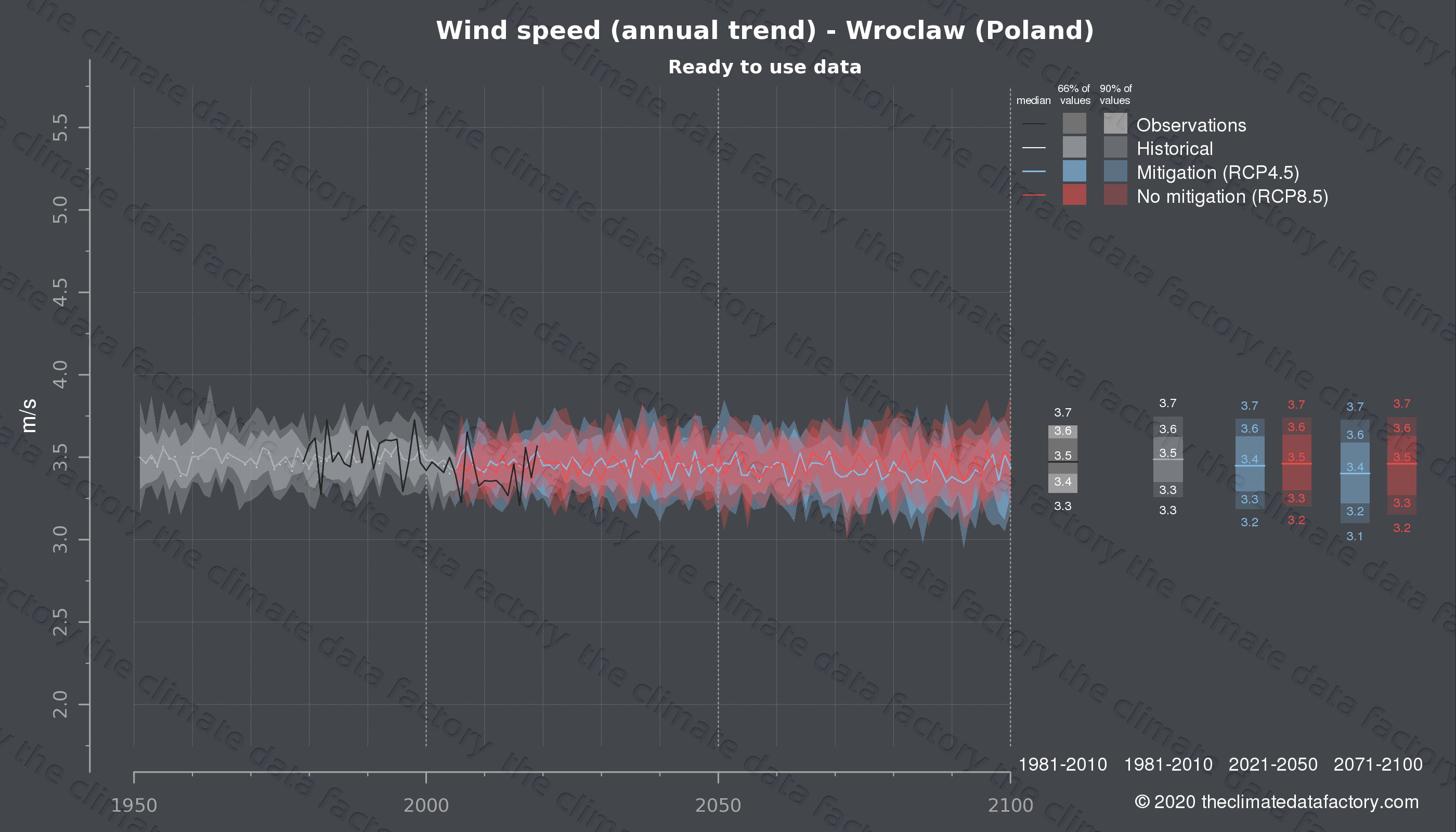 Graphic of projected wind speed for Wroclaw (Poland) under two climate change mitigation policy scenarios (RCP4.5, RCP8.5). Represented climate data are processed (bias-adjusted and quality controlled) data from IPCC models. https://theclimatedatafactory.com