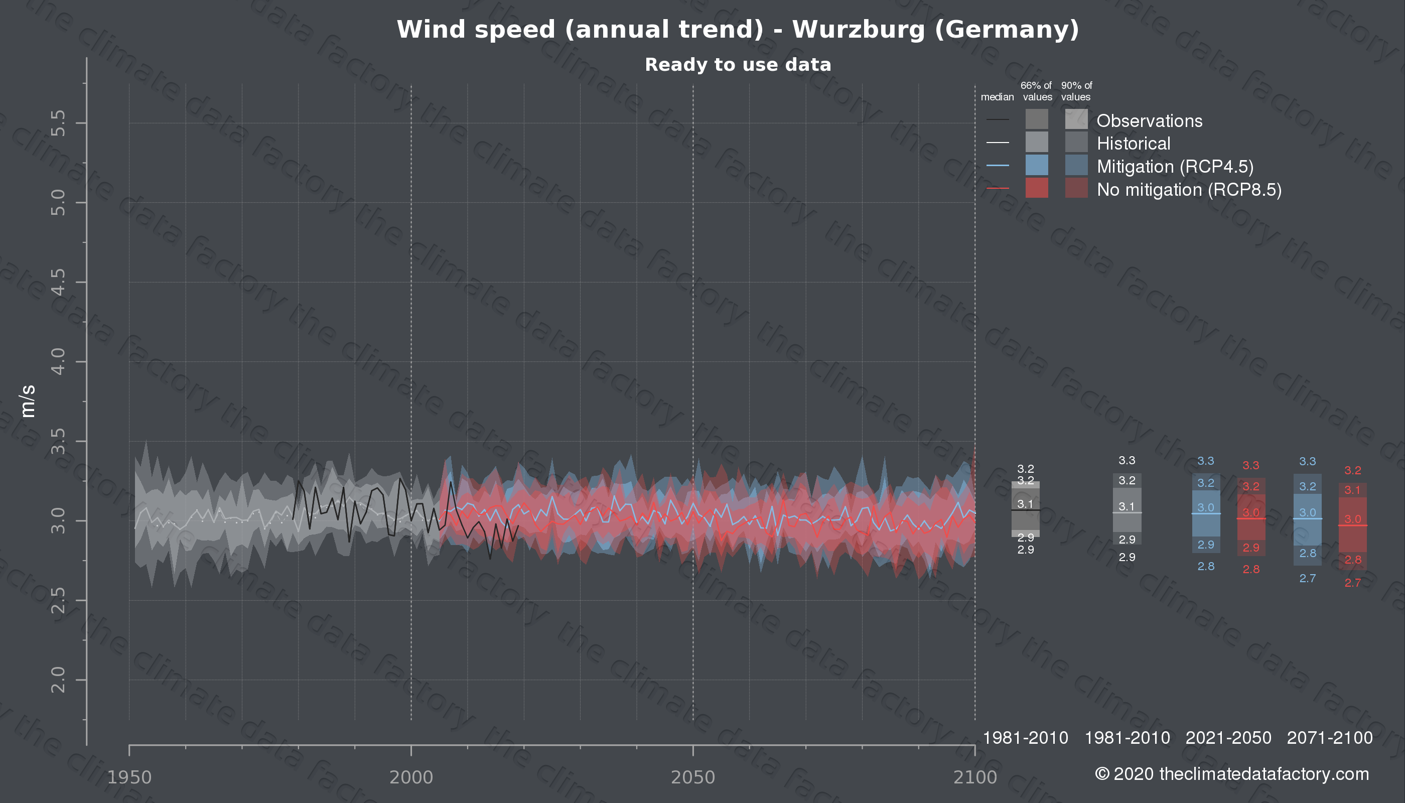 Graphic of projected wind speed for Wurzburg (Germany) under two climate change mitigation policy scenarios (RCP4.5, RCP8.5). Represented climate data are processed (bias-adjusted and quality controlled) data from IPCC models. https://theclimatedatafactory.com