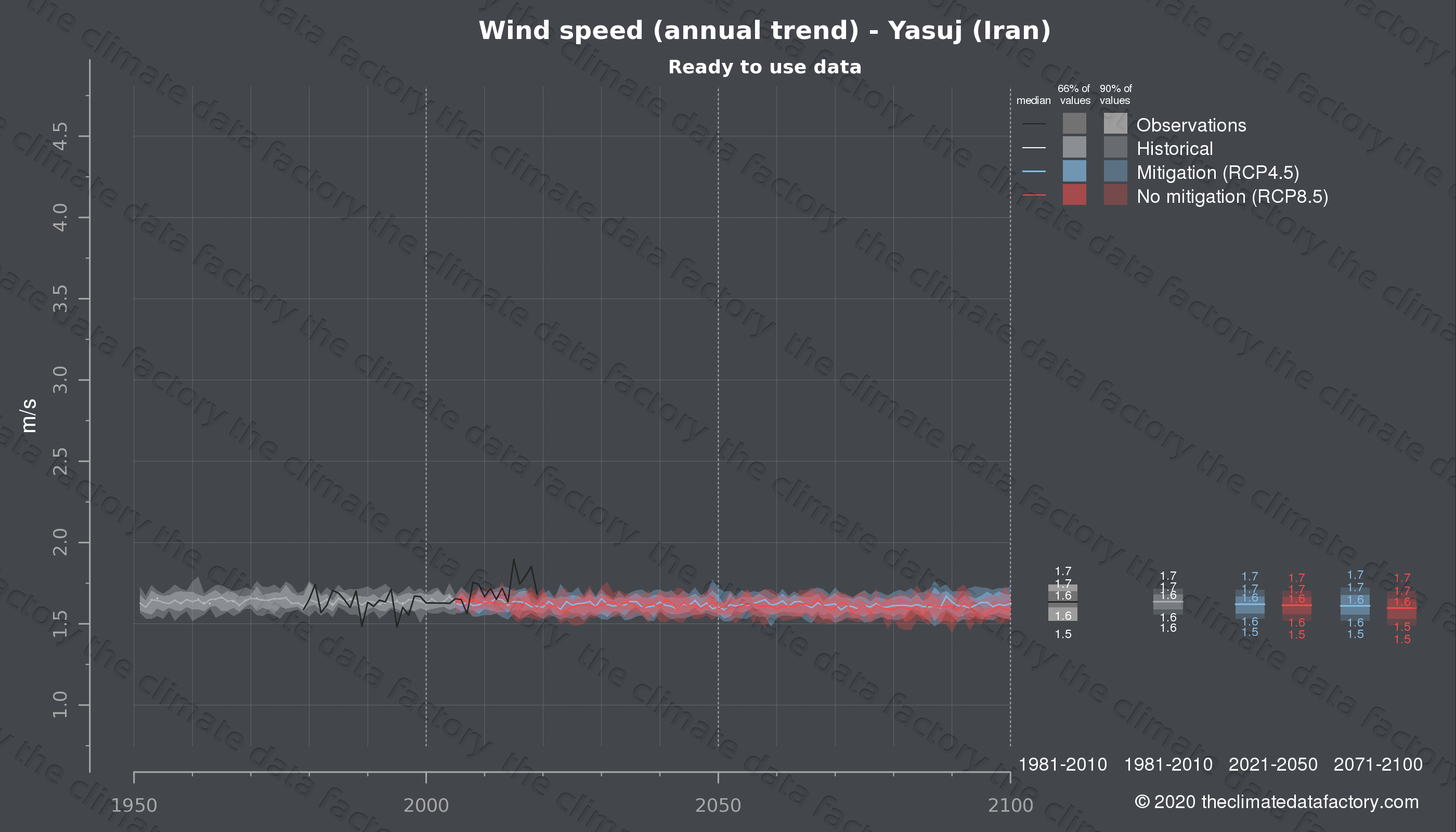 Graphic of projected wind speed for Yasuj (Iran) under two climate change mitigation policy scenarios (RCP4.5, RCP8.5). Represented climate data are processed (bias-adjusted and quality controlled) data from IPCC models. https://theclimatedatafactory.com