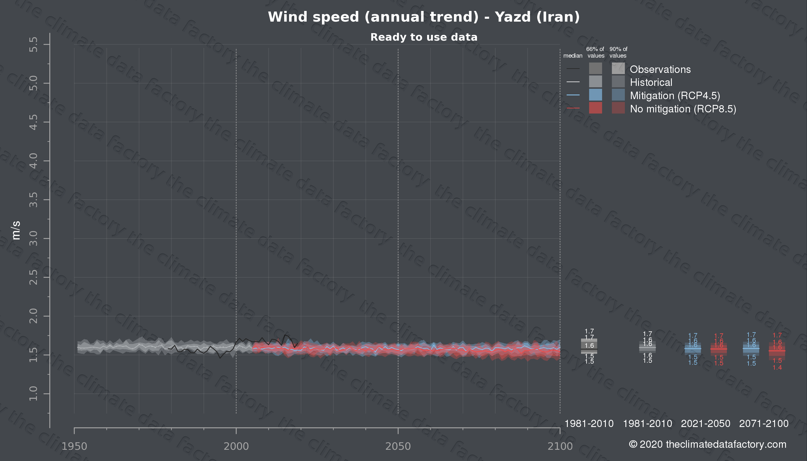Graphic of projected wind speed for Yazd (Iran) under two climate change mitigation policy scenarios (RCP4.5, RCP8.5). Represented climate data are processed (bias-adjusted and quality controlled) data from IPCC models. https://theclimatedatafactory.com