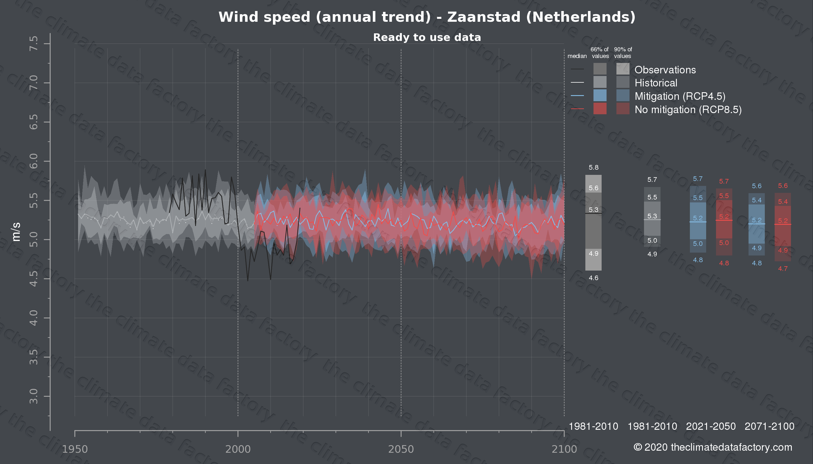Graphic of projected wind speed for Zaanstad (Netherlands) under two climate change mitigation policy scenarios (RCP4.5, RCP8.5). Represented climate data are processed (bias-adjusted and quality controlled) data from IPCC models. https://theclimatedatafactory.com