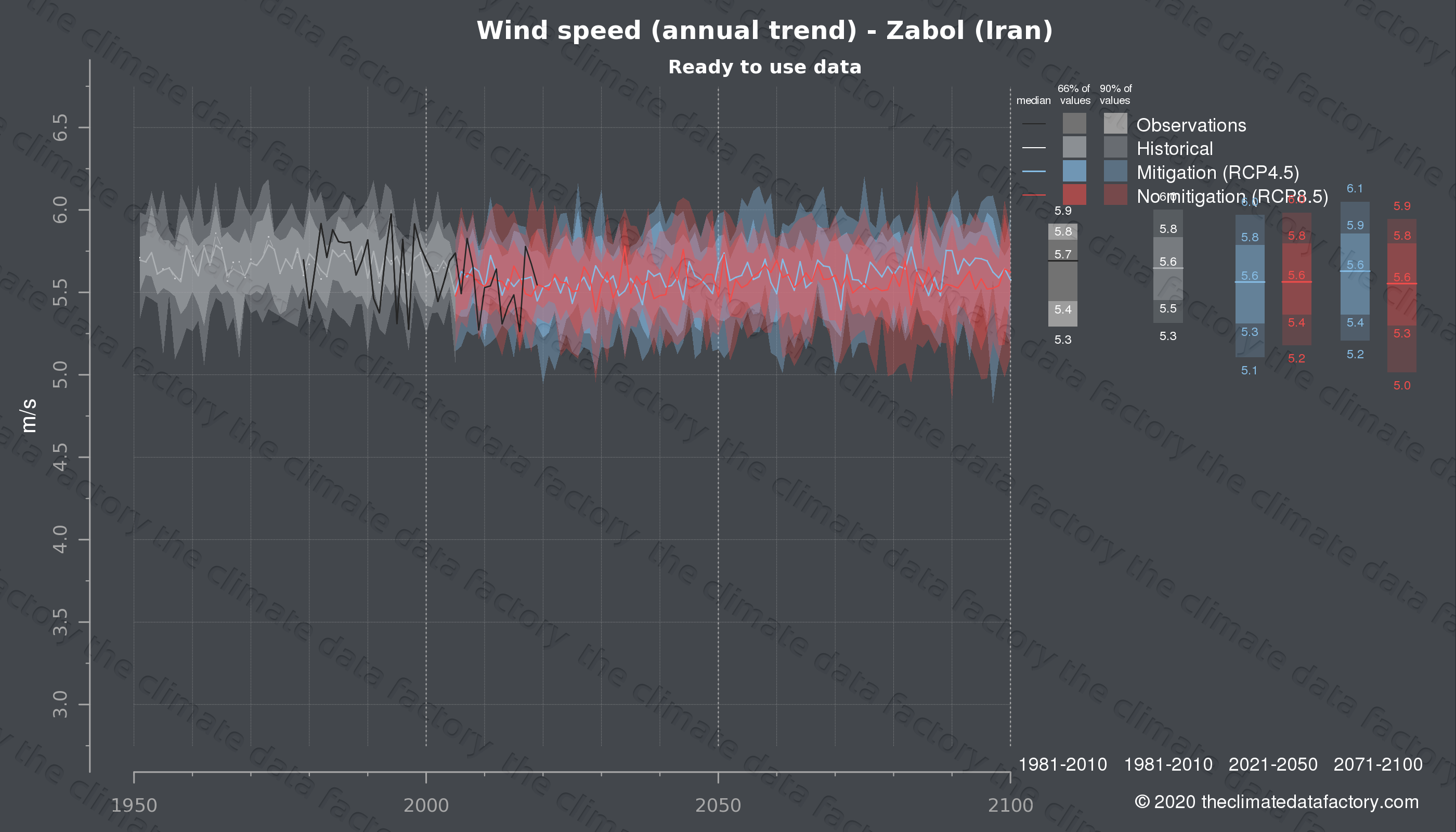 Graphic of projected wind speed for Zabol (Iran) under two climate change mitigation policy scenarios (RCP4.5, RCP8.5). Represented climate data are processed (bias-adjusted and quality controlled) data from IPCC models. https://theclimatedatafactory.com