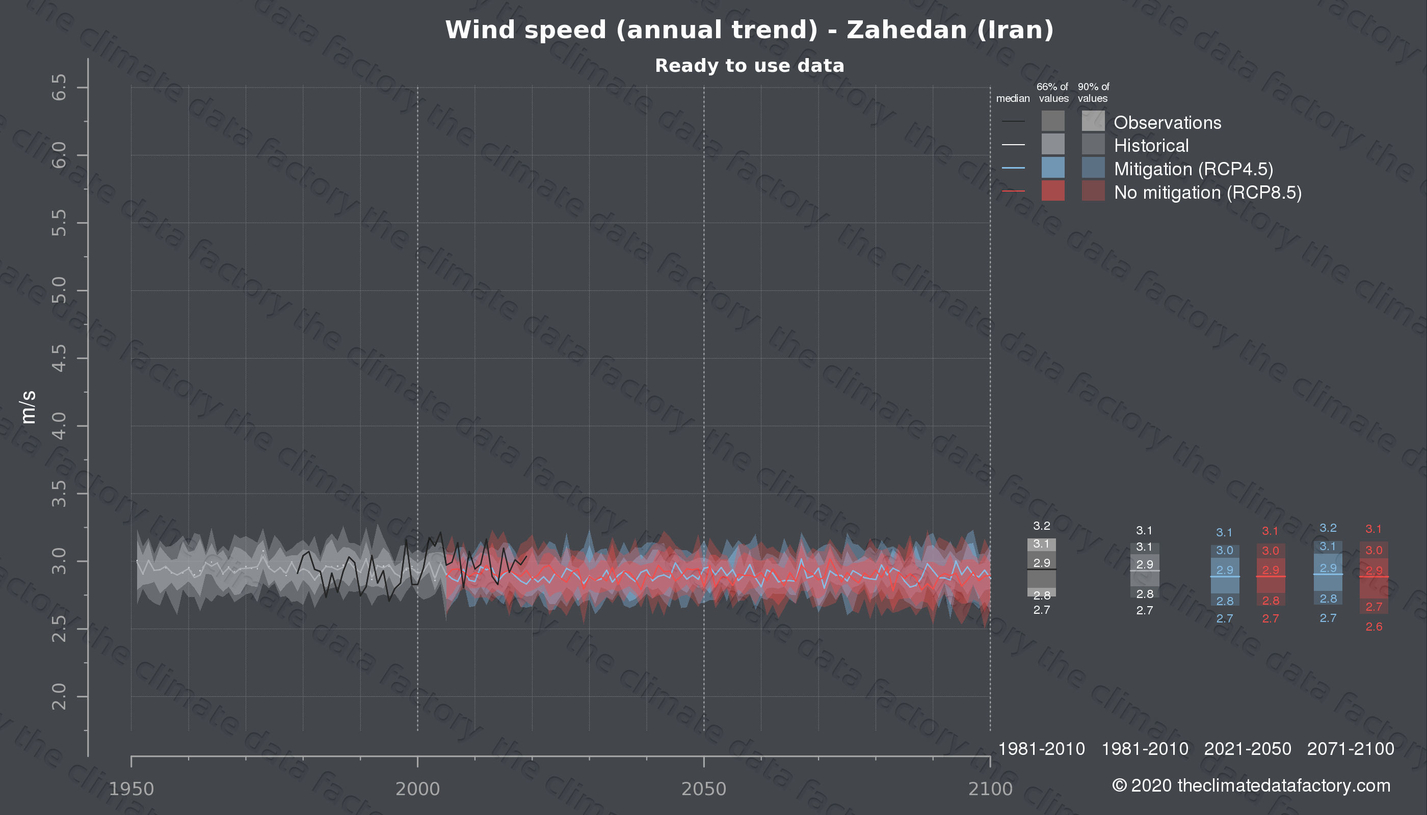 Graphic of projected wind speed for Zahedan (Iran) under two climate change mitigation policy scenarios (RCP4.5, RCP8.5). Represented climate data are processed (bias-adjusted and quality controlled) data from IPCC models. https://theclimatedatafactory.com