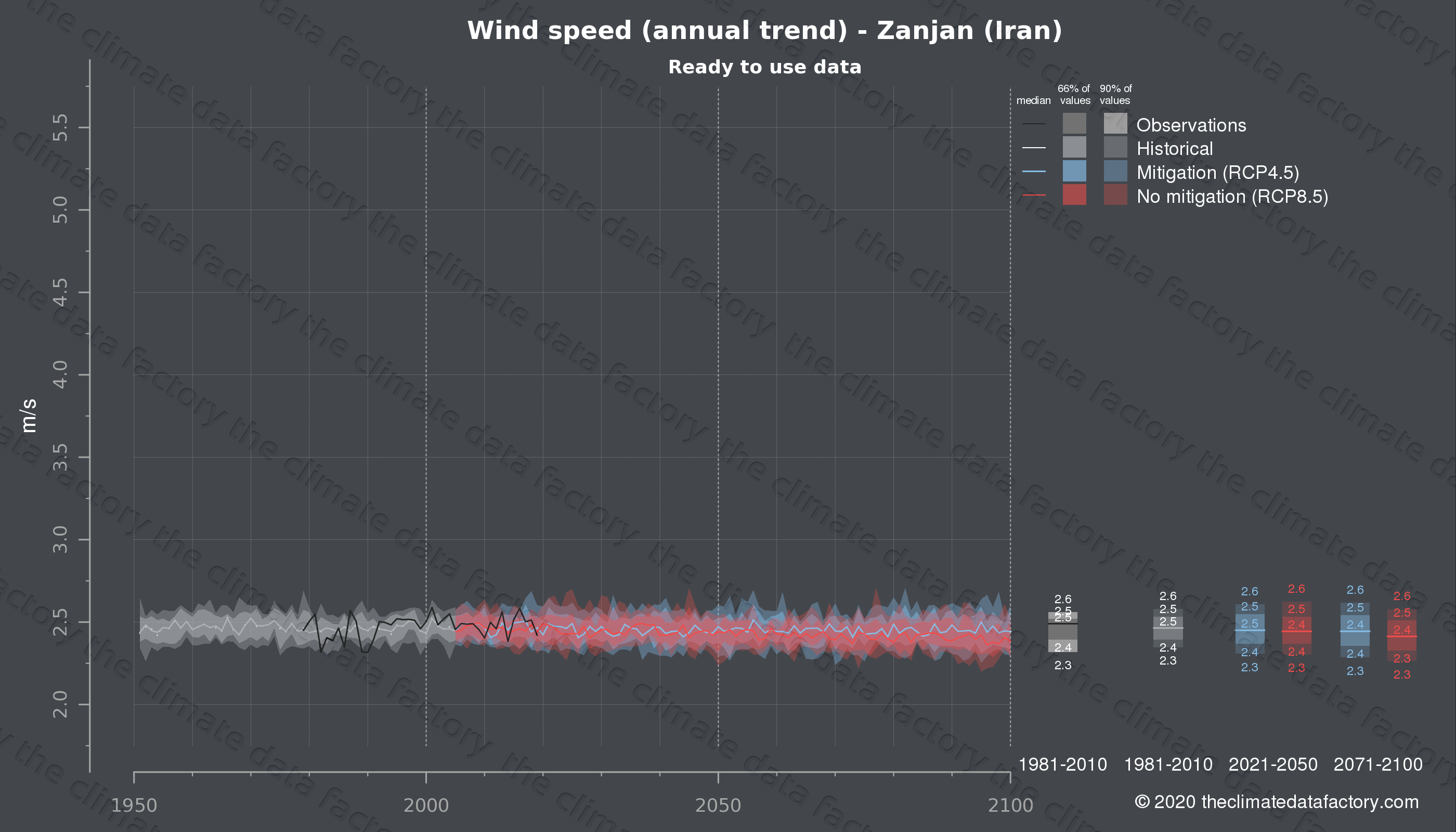 Graphic of projected wind speed for Zanjan (Iran) under two climate change mitigation policy scenarios (RCP4.5, RCP8.5). Represented climate data are processed (bias-adjusted and quality controlled) data from IPCC models. https://theclimatedatafactory.com