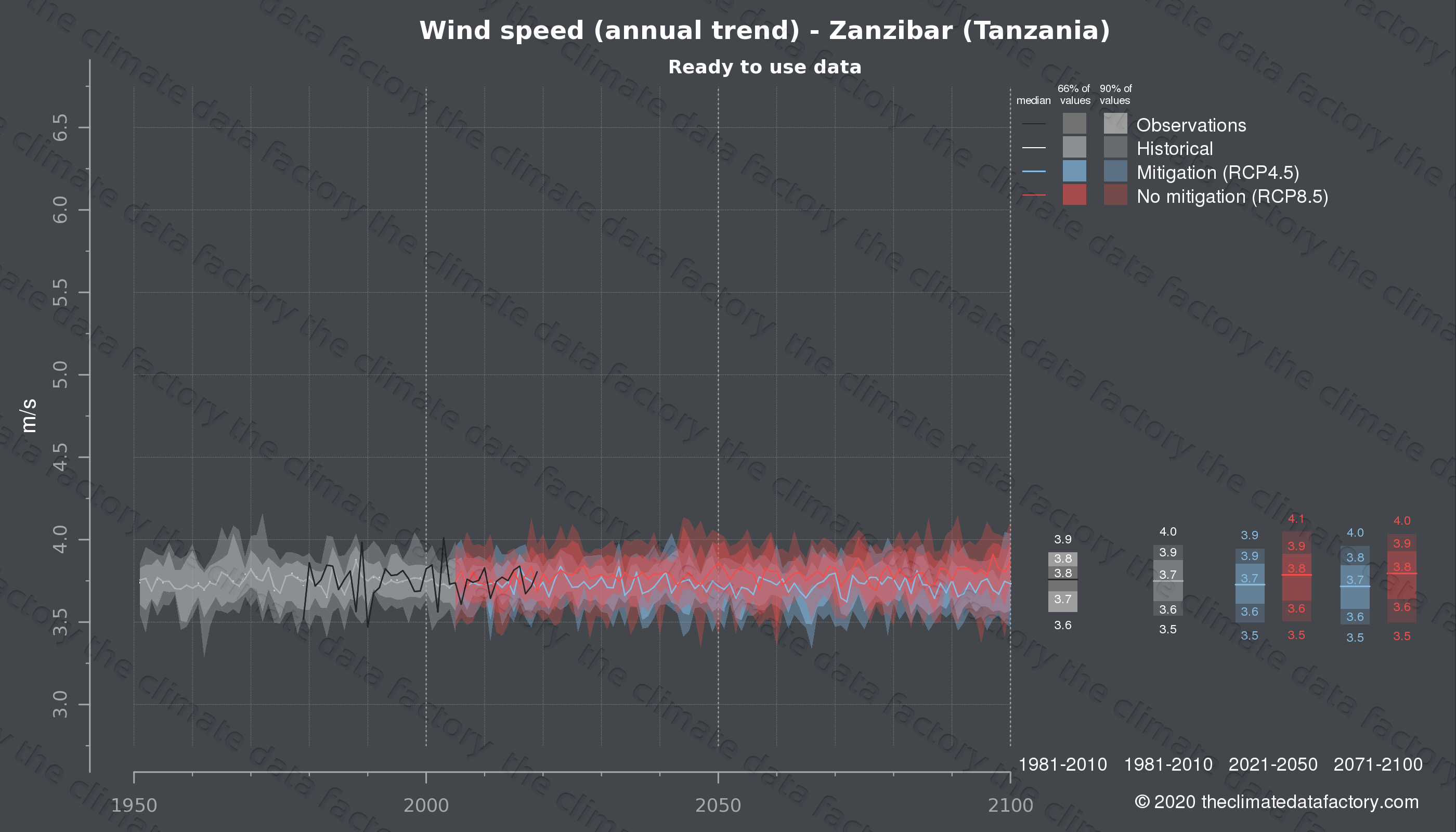 Graphic of projected wind speed for Zanzibar (Tanzania) under two climate change mitigation policy scenarios (RCP4.5, RCP8.5). Represented climate data are processed (bias-adjusted and quality controlled) data from IPCC models. https://theclimatedatafactory.com