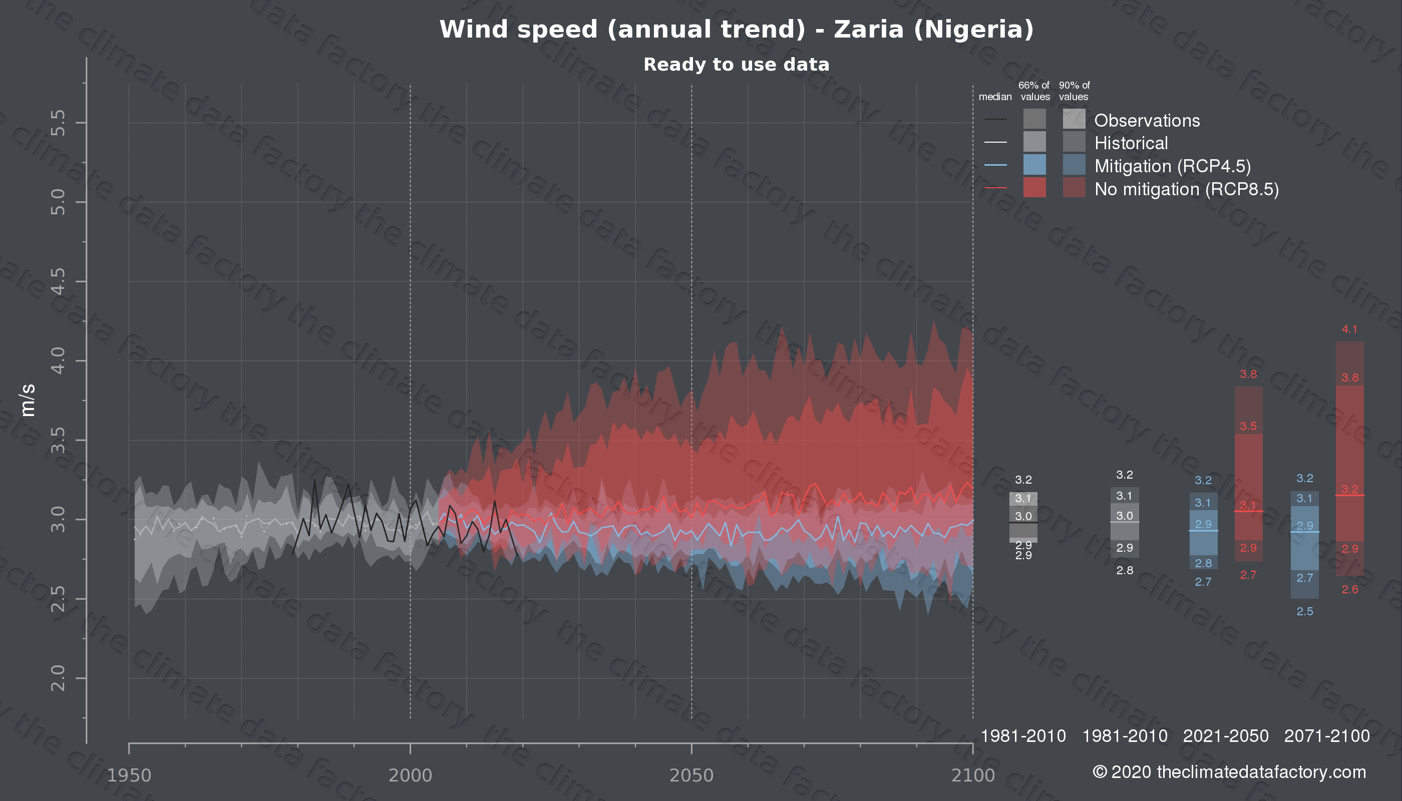 Graphic of projected wind speed for Zaria (Nigeria) under two climate change mitigation policy scenarios (RCP4.5, RCP8.5). Represented climate data are processed (bias-adjusted and quality controlled) data from IPCC models. https://theclimatedatafactory.com