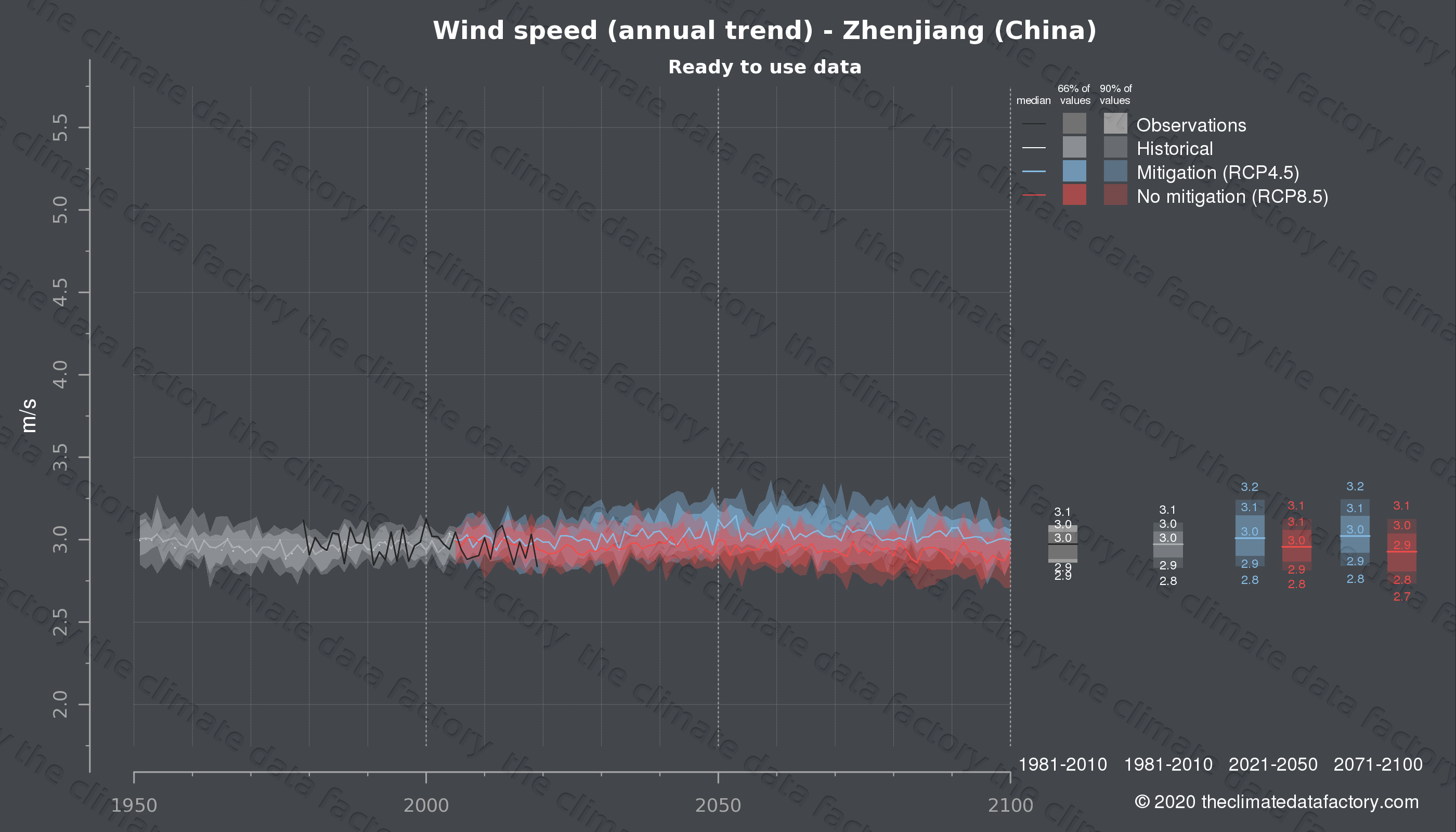 Graphic of projected wind speed for Zhenjiang (China) under two climate change mitigation policy scenarios (RCP4.5, RCP8.5). Represented climate data are processed (bias-adjusted and quality controlled) data from IPCC models. https://theclimatedatafactory.com