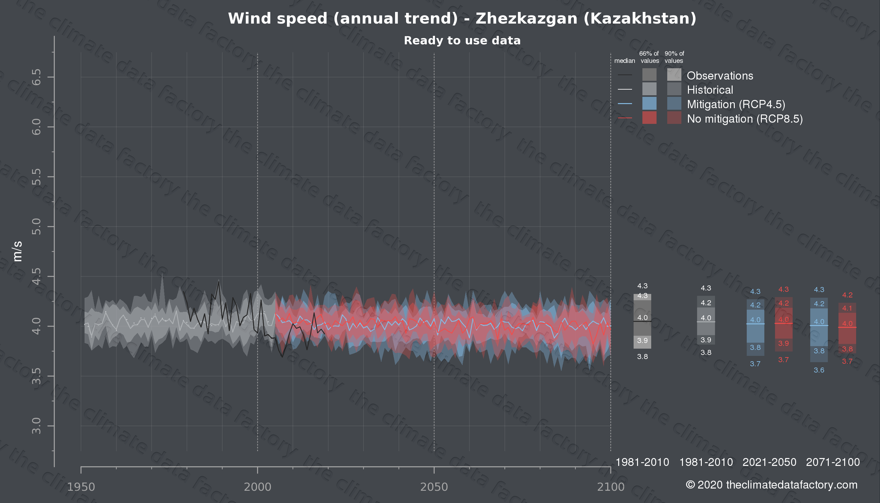 Graphic of projected wind speed for Zhezkazgan (Kazakhstan) under two climate change mitigation policy scenarios (RCP4.5, RCP8.5). Represented climate data are processed (bias-adjusted and quality controlled) data from IPCC models. https://theclimatedatafactory.com