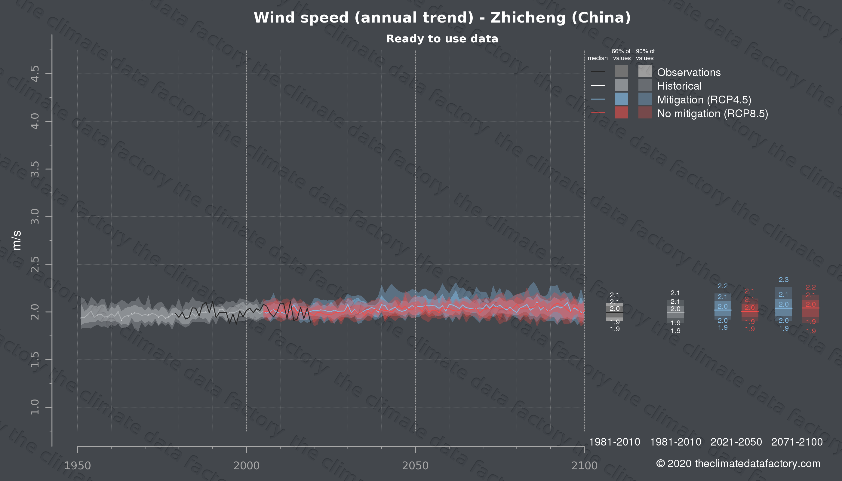 Graphic of projected wind speed for Zhicheng (China) under two climate change mitigation policy scenarios (RCP4.5, RCP8.5). Represented climate data are processed (bias-adjusted and quality controlled) data from IPCC models. https://theclimatedatafactory.com