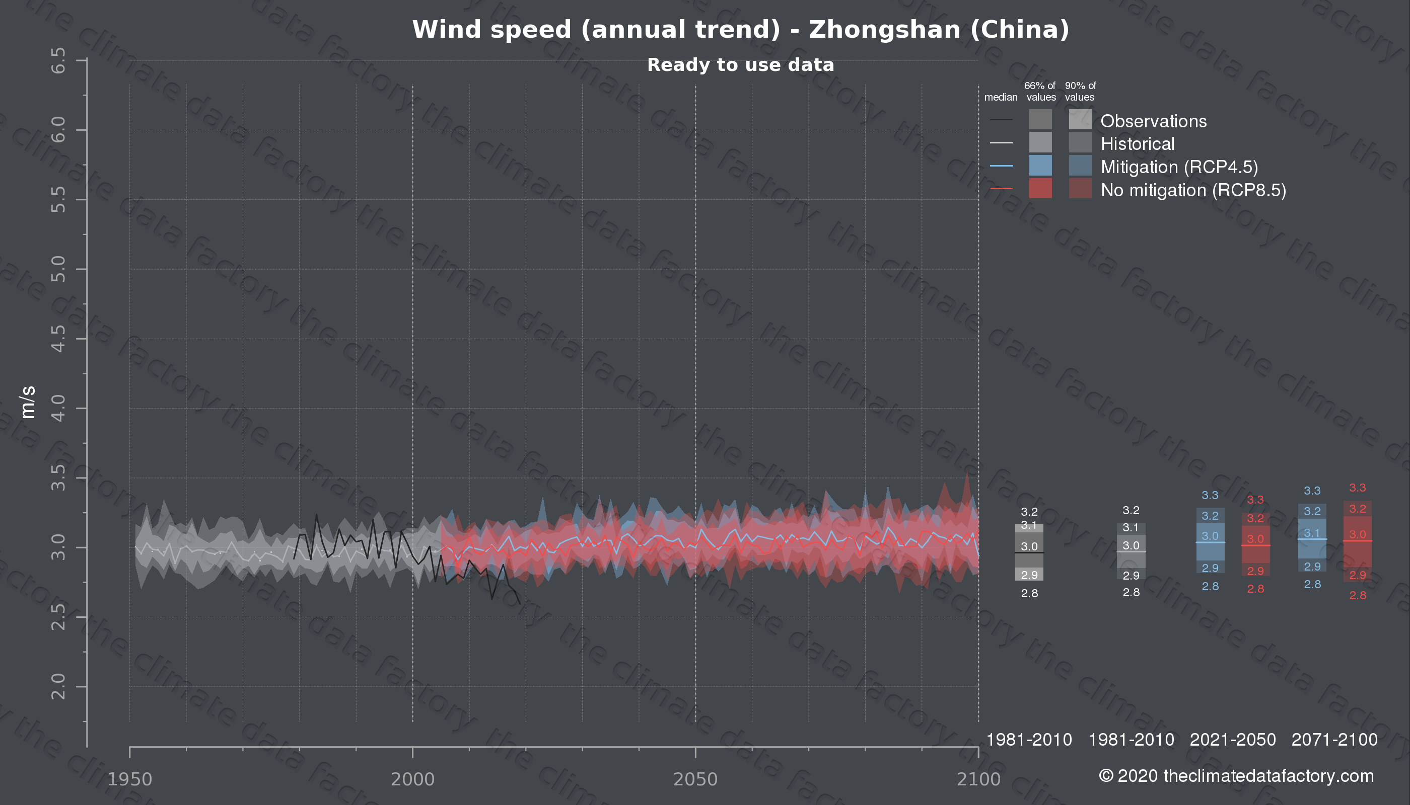 Graphic of projected wind speed for Zhongshan (China) under two climate change mitigation policy scenarios (RCP4.5, RCP8.5). Represented climate data are processed (bias-adjusted and quality controlled) data from IPCC models. https://theclimatedatafactory.com