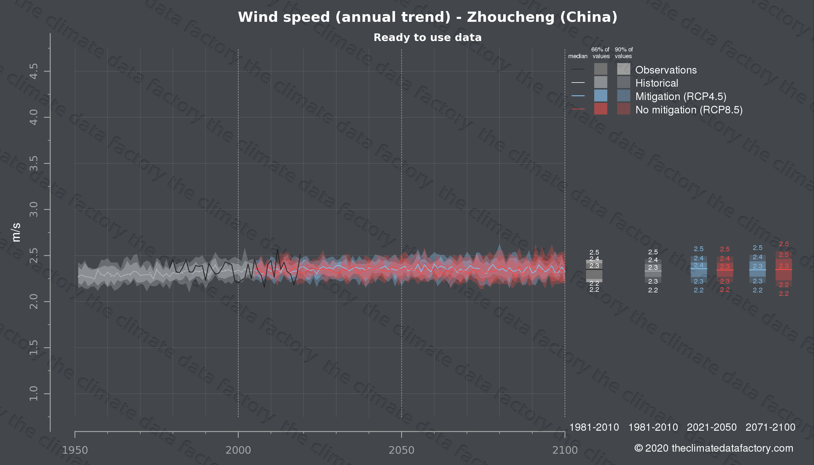Graphic of projected wind speed for Zhoucheng (China) under two climate change mitigation policy scenarios (RCP4.5, RCP8.5). Represented climate data are processed (bias-adjusted and quality controlled) data from IPCC models. https://theclimatedatafactory.com