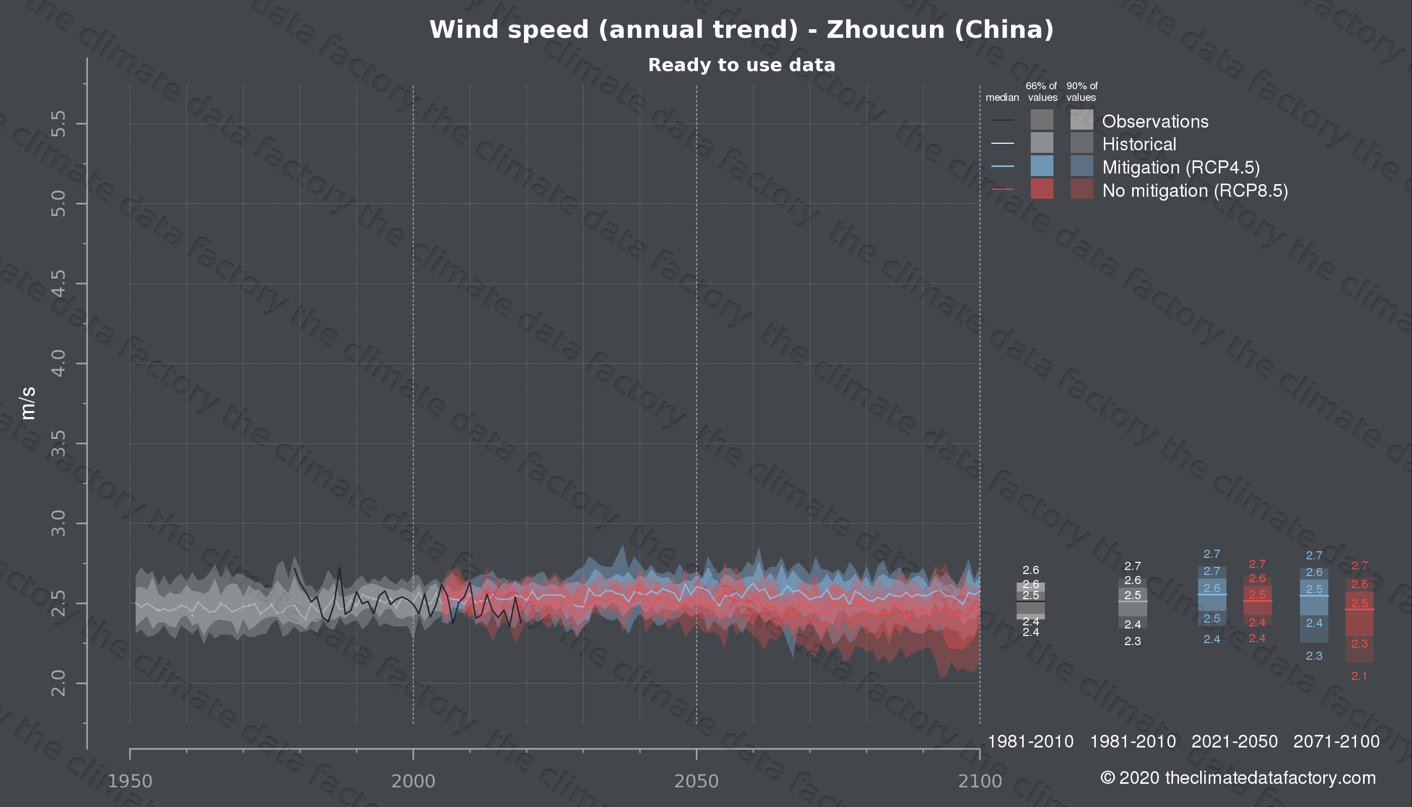 Graphic of projected wind speed for Zhoucun (China) under two climate change mitigation policy scenarios (RCP4.5, RCP8.5). Represented climate data are processed (bias-adjusted and quality controlled) data from IPCC models. https://theclimatedatafactory.com