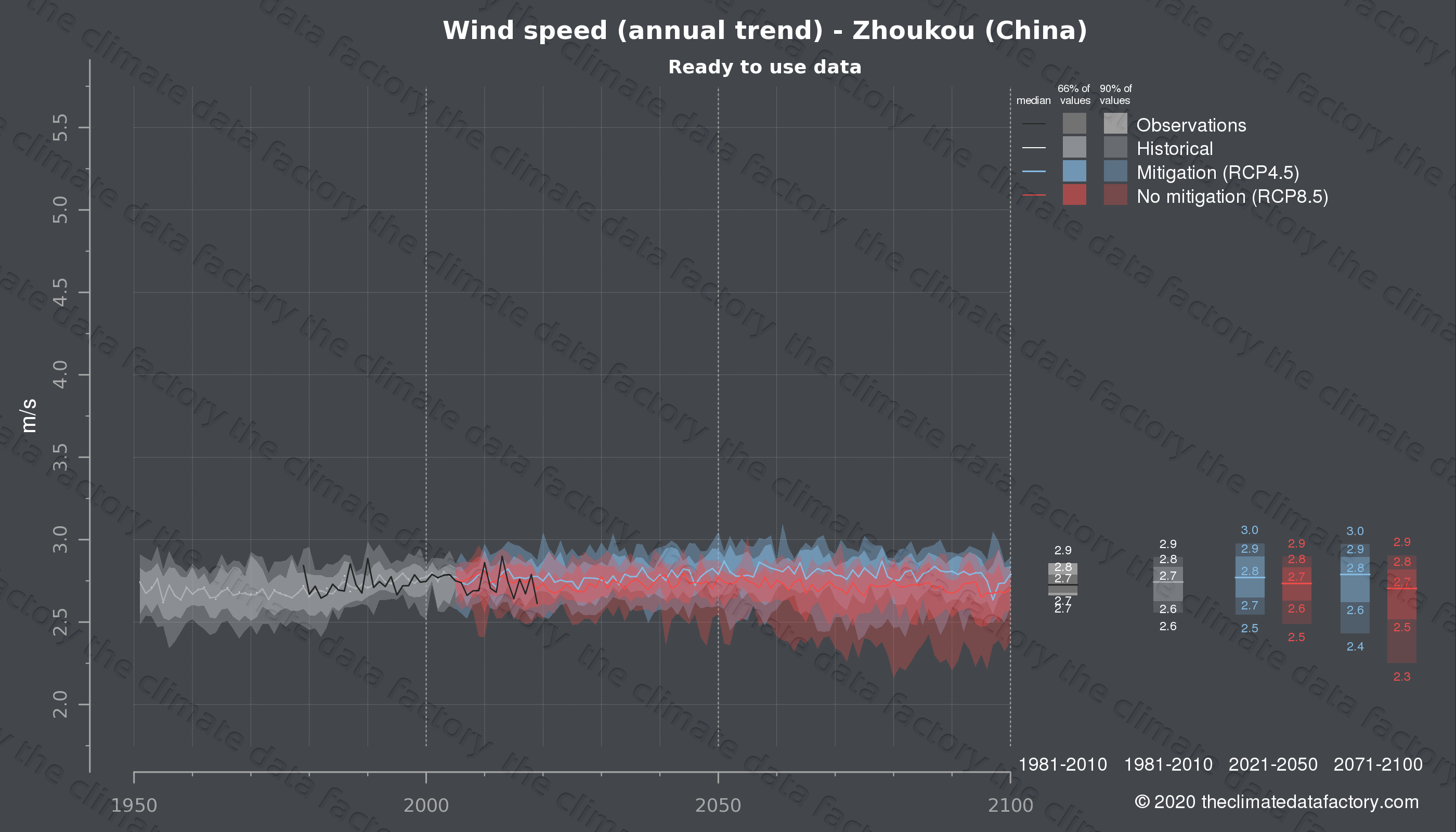 Graphic of projected wind speed for Zhoukou (China) under two climate change mitigation policy scenarios (RCP4.5, RCP8.5). Represented climate data are processed (bias-adjusted and quality controlled) data from IPCC models. https://theclimatedatafactory.com