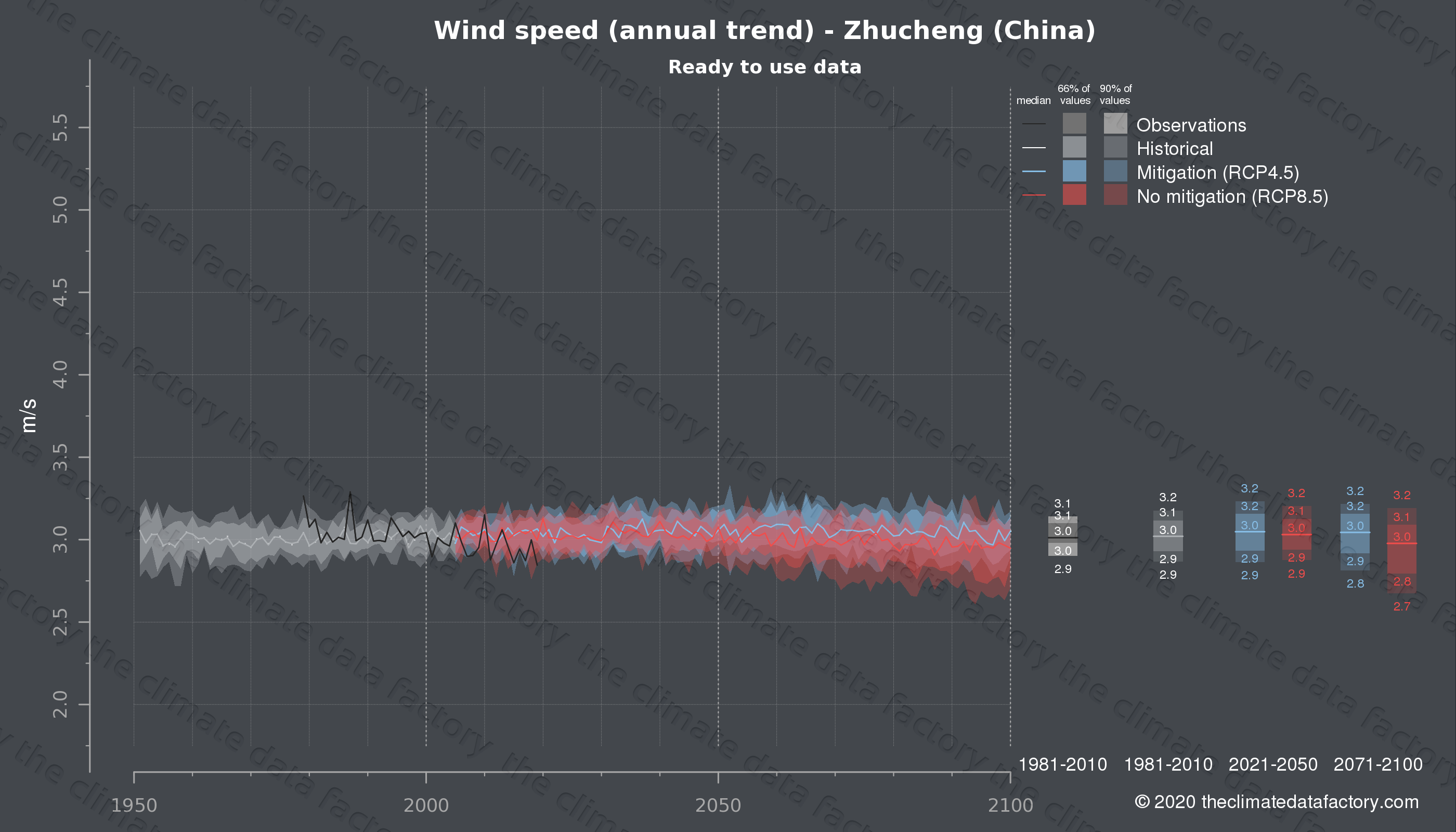 Graphic of projected wind speed for Zhucheng (China) under two climate change mitigation policy scenarios (RCP4.5, RCP8.5). Represented climate data are processed (bias-adjusted and quality controlled) data from IPCC models. https://theclimatedatafactory.com
