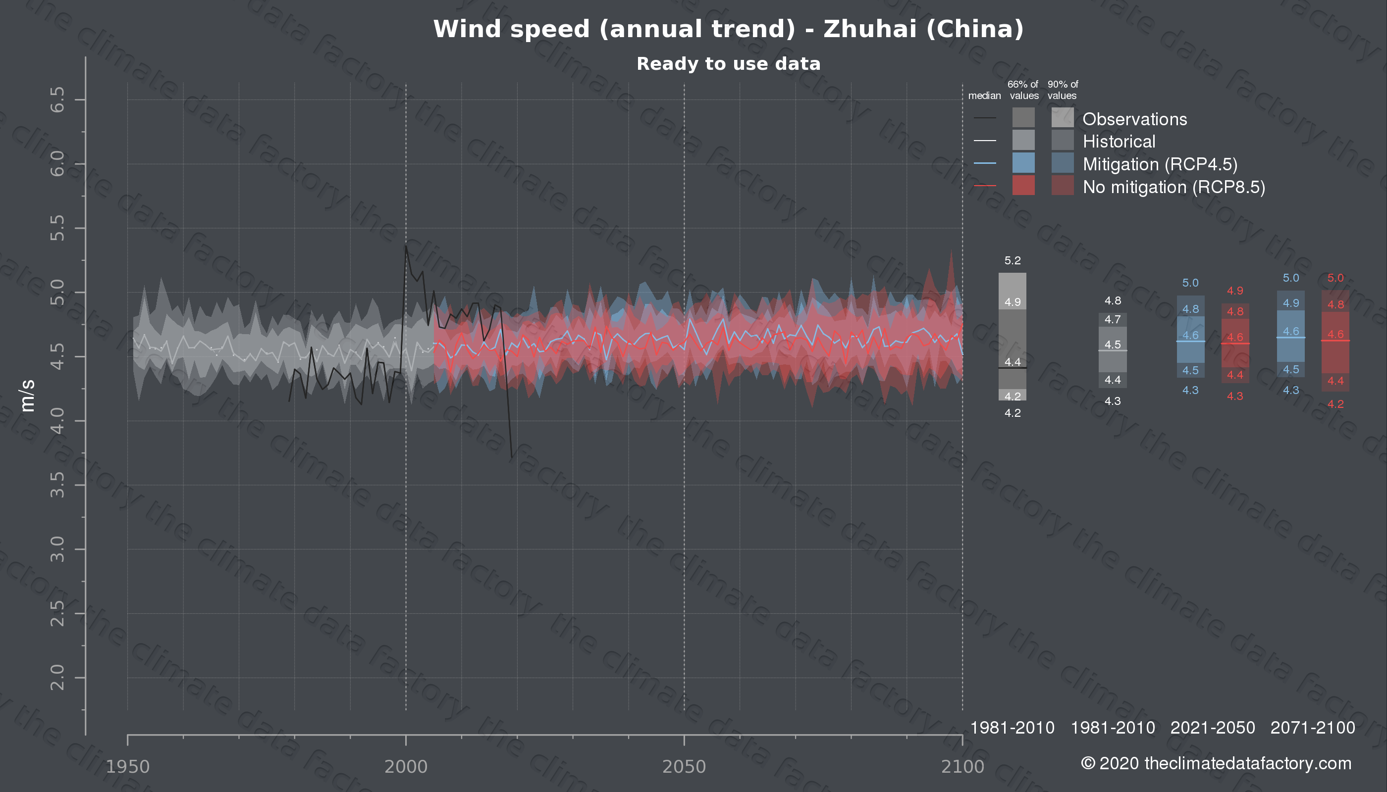 Graphic of projected wind speed for Zhuhai (China) under two climate change mitigation policy scenarios (RCP4.5, RCP8.5). Represented climate data are processed (bias-adjusted and quality controlled) data from IPCC models. https://theclimatedatafactory.com