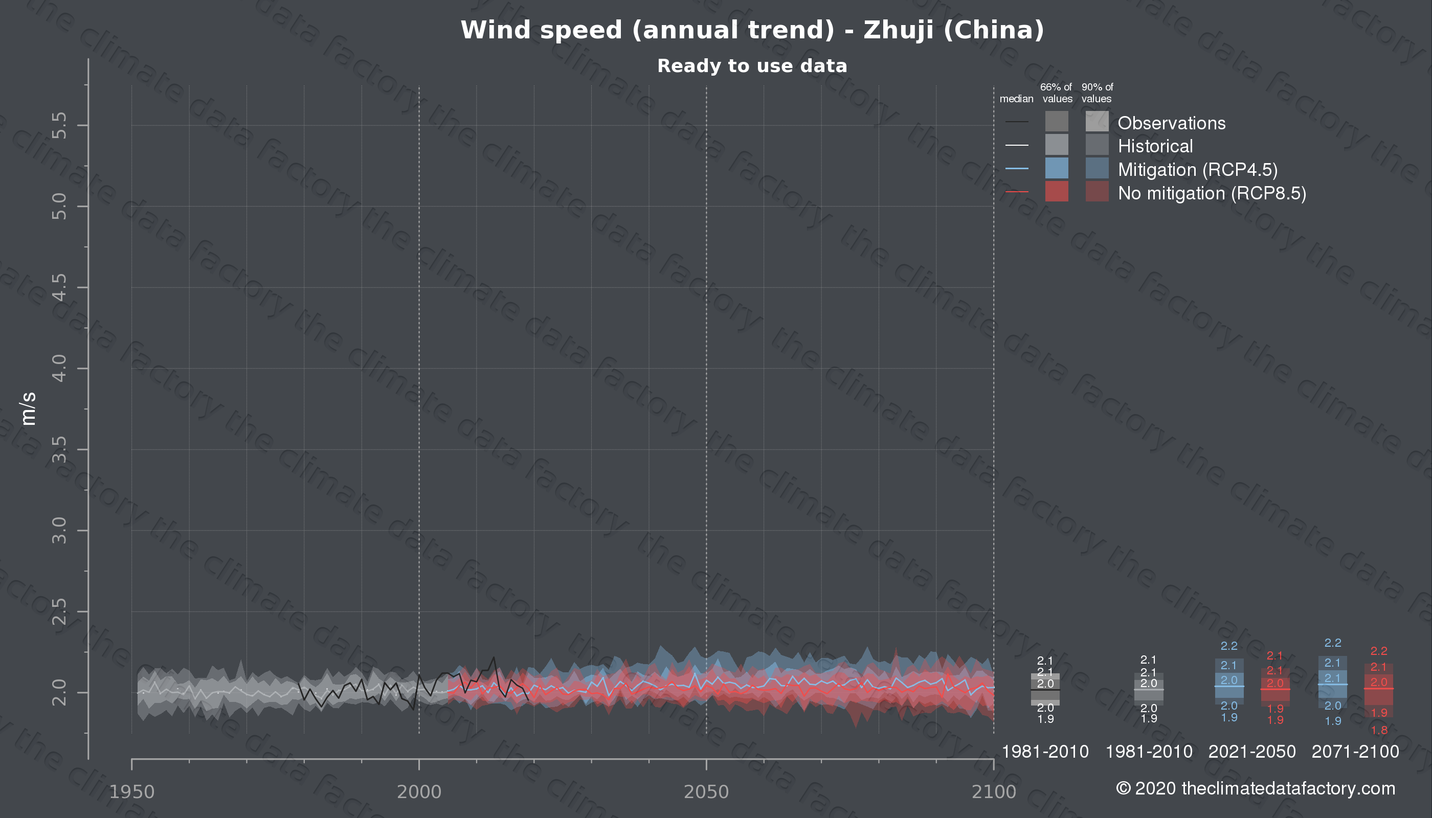 Graphic of projected wind speed for Zhuji (China) under two climate change mitigation policy scenarios (RCP4.5, RCP8.5). Represented climate data are processed (bias-adjusted and quality controlled) data from IPCC models. https://theclimatedatafactory.com