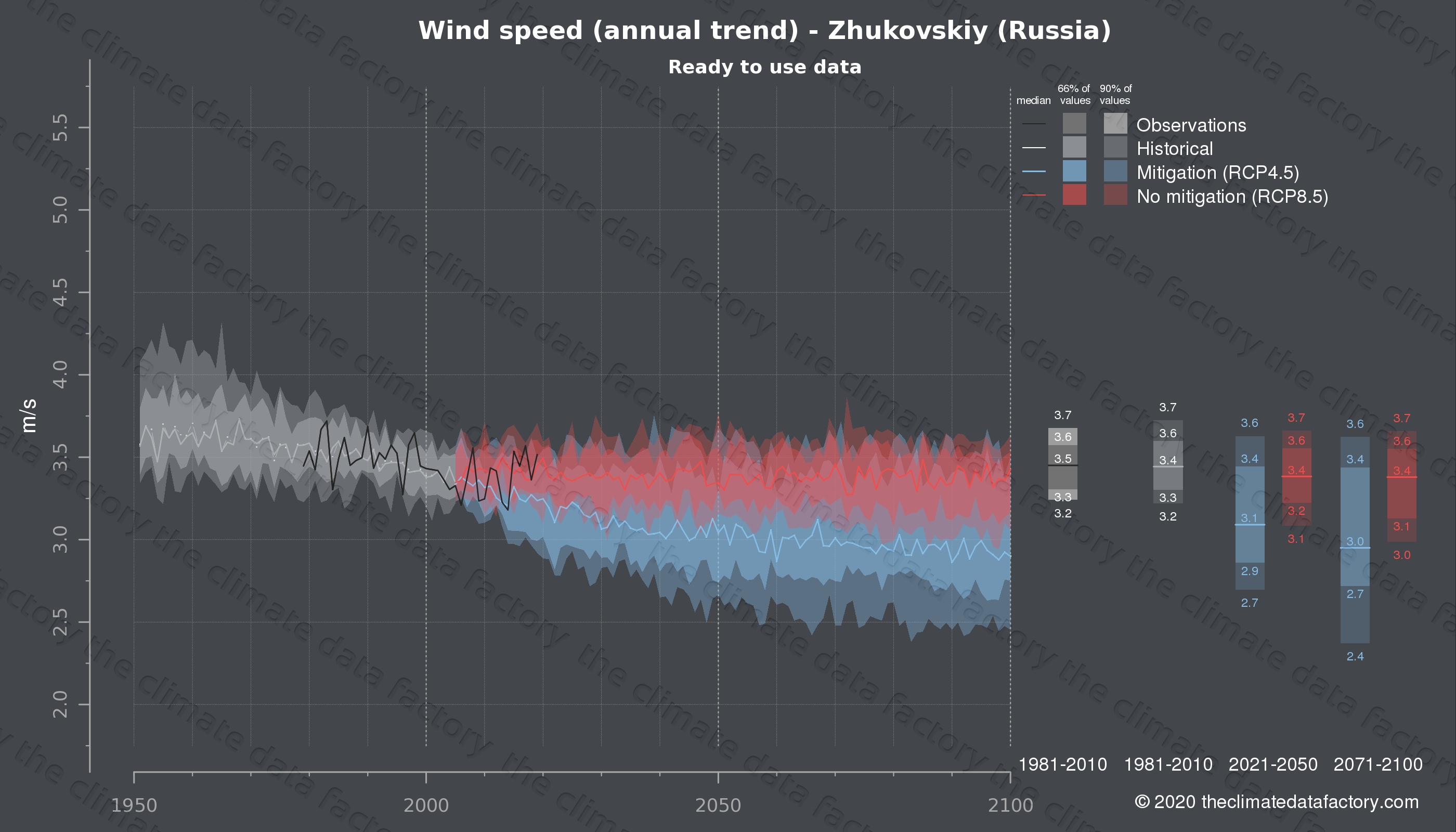Graphic of projected wind speed for Zhukovskiy (Russia) under two climate change mitigation policy scenarios (RCP4.5, RCP8.5). Represented climate data are processed (bias-adjusted and quality controlled) data from IPCC models. https://theclimatedatafactory.com