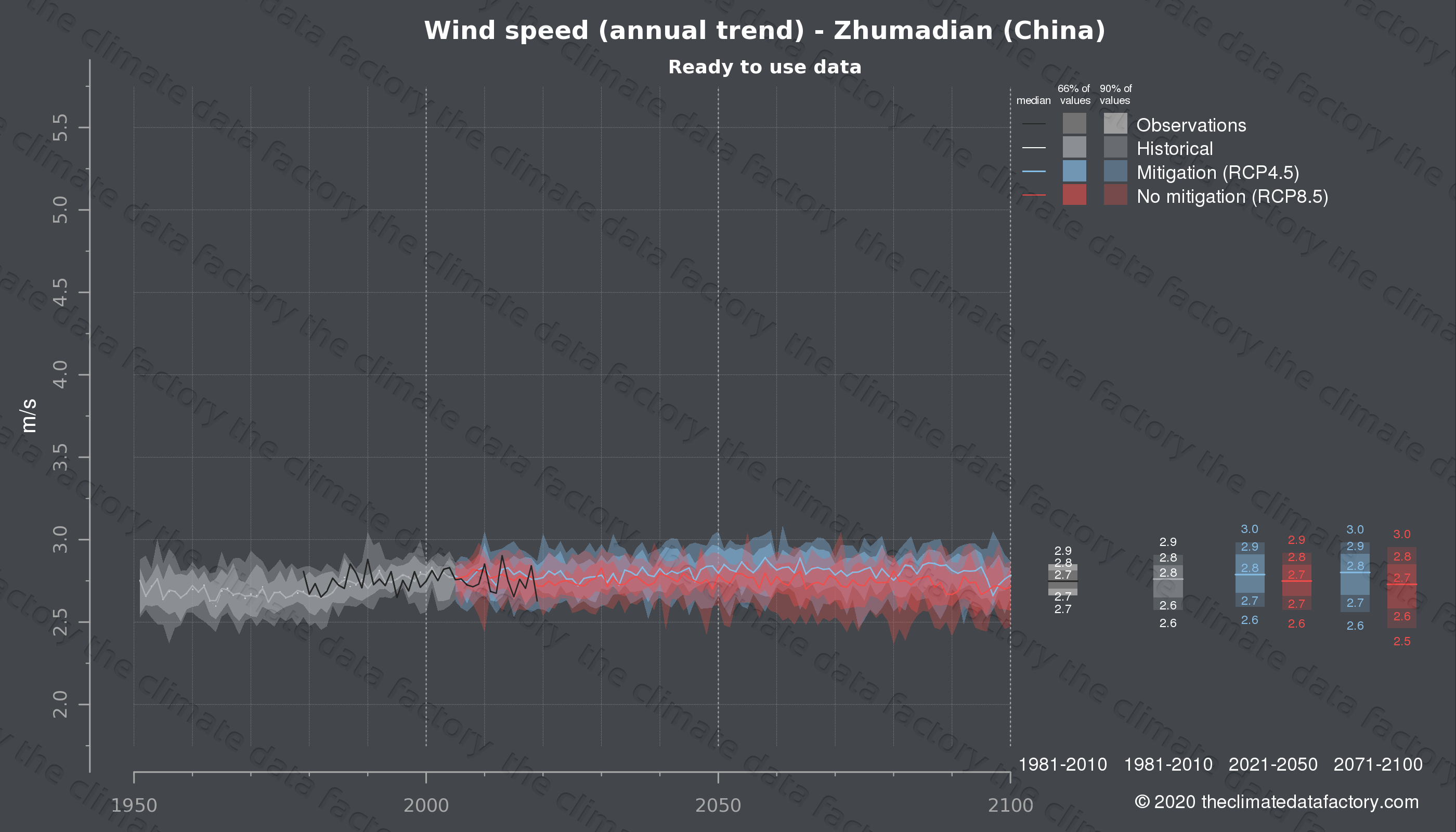 Graphic of projected wind speed for Zhumadian (China) under two climate change mitigation policy scenarios (RCP4.5, RCP8.5). Represented climate data are processed (bias-adjusted and quality controlled) data from IPCC models. https://theclimatedatafactory.com
