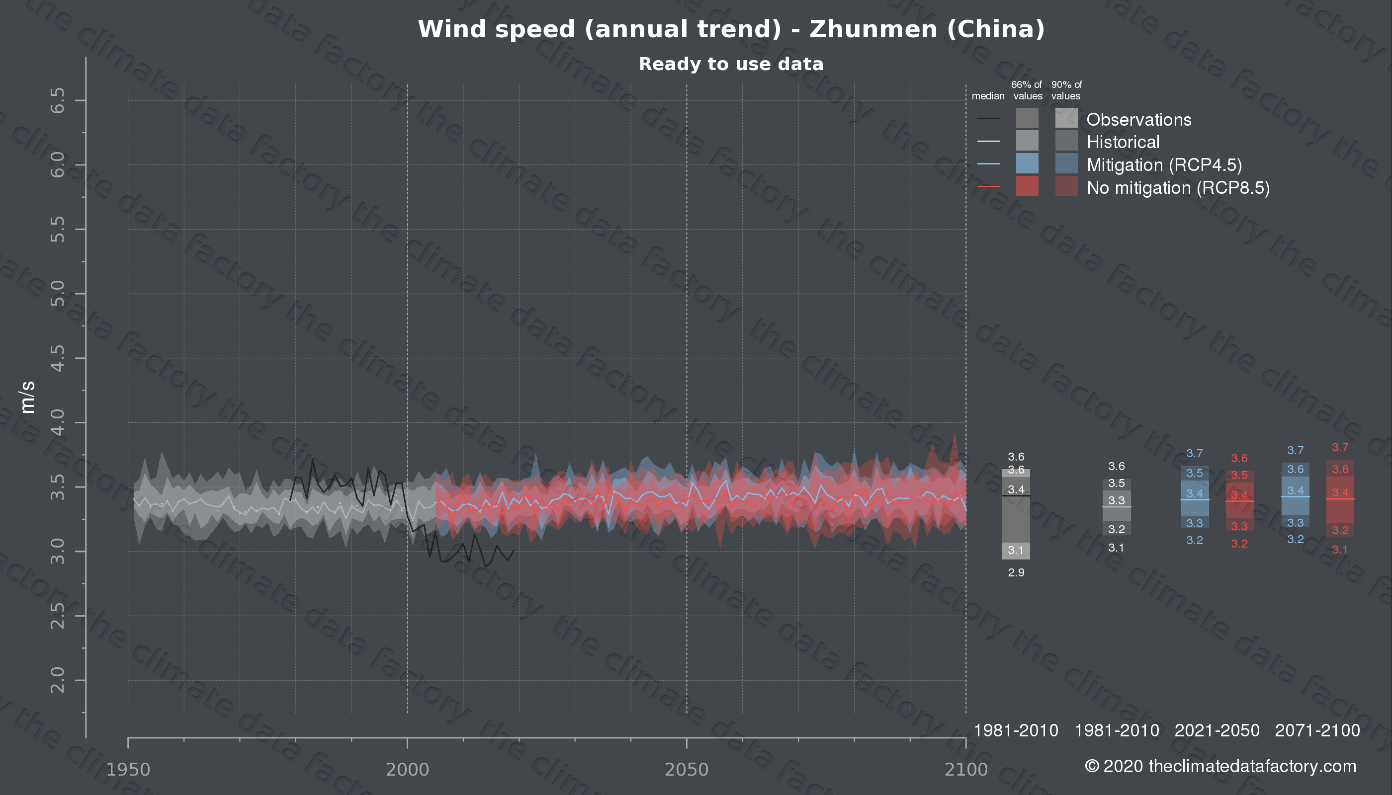 Graphic of projected wind speed for Zhunmen (China) under two climate change mitigation policy scenarios (RCP4.5, RCP8.5). Represented climate data are processed (bias-adjusted and quality controlled) data from IPCC models. https://theclimatedatafactory.com