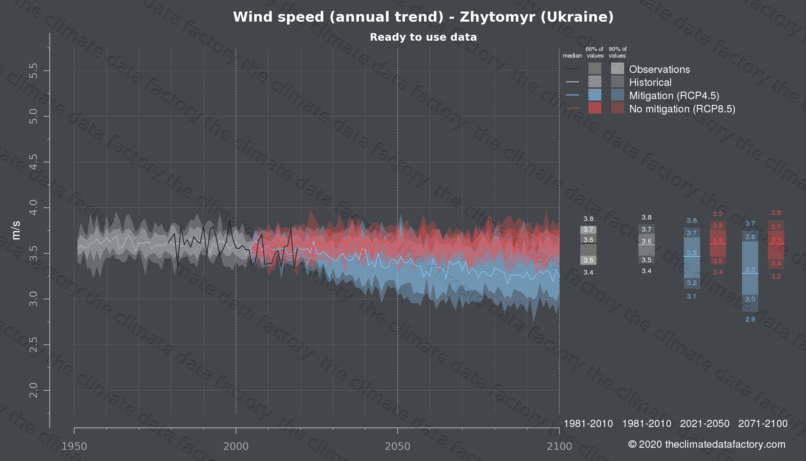Graphic of projected wind speed for Zhytomyr (Ukraine) under two climate change mitigation policy scenarios (RCP4.5, RCP8.5). Represented climate data are processed (bias-adjusted and quality controlled) data from IPCC models. https://theclimatedatafactory.com