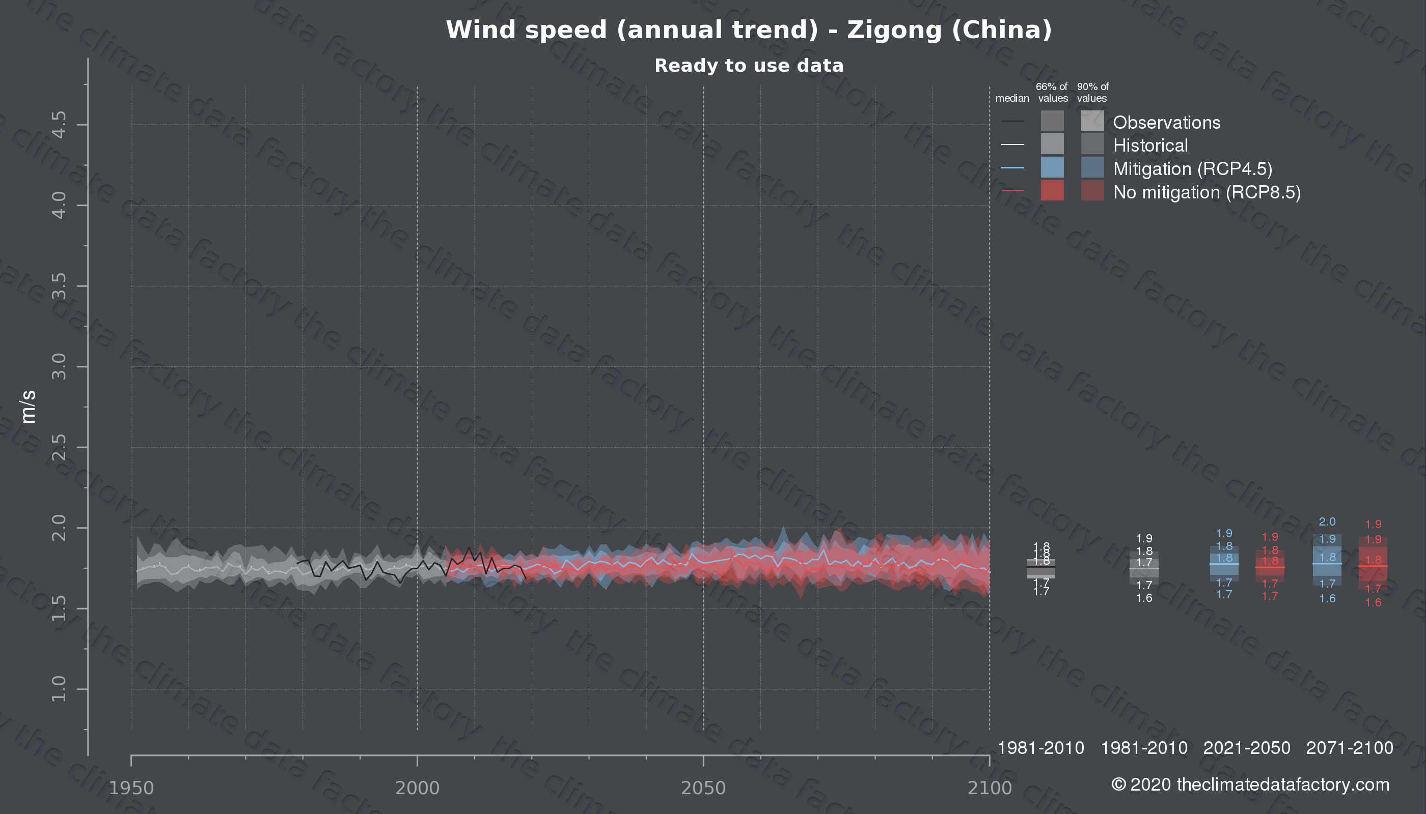 Graphic of projected wind speed for Zigong (China) under two climate change mitigation policy scenarios (RCP4.5, RCP8.5). Represented climate data are processed (bias-adjusted and quality controlled) data from IPCC models. https://theclimatedatafactory.com