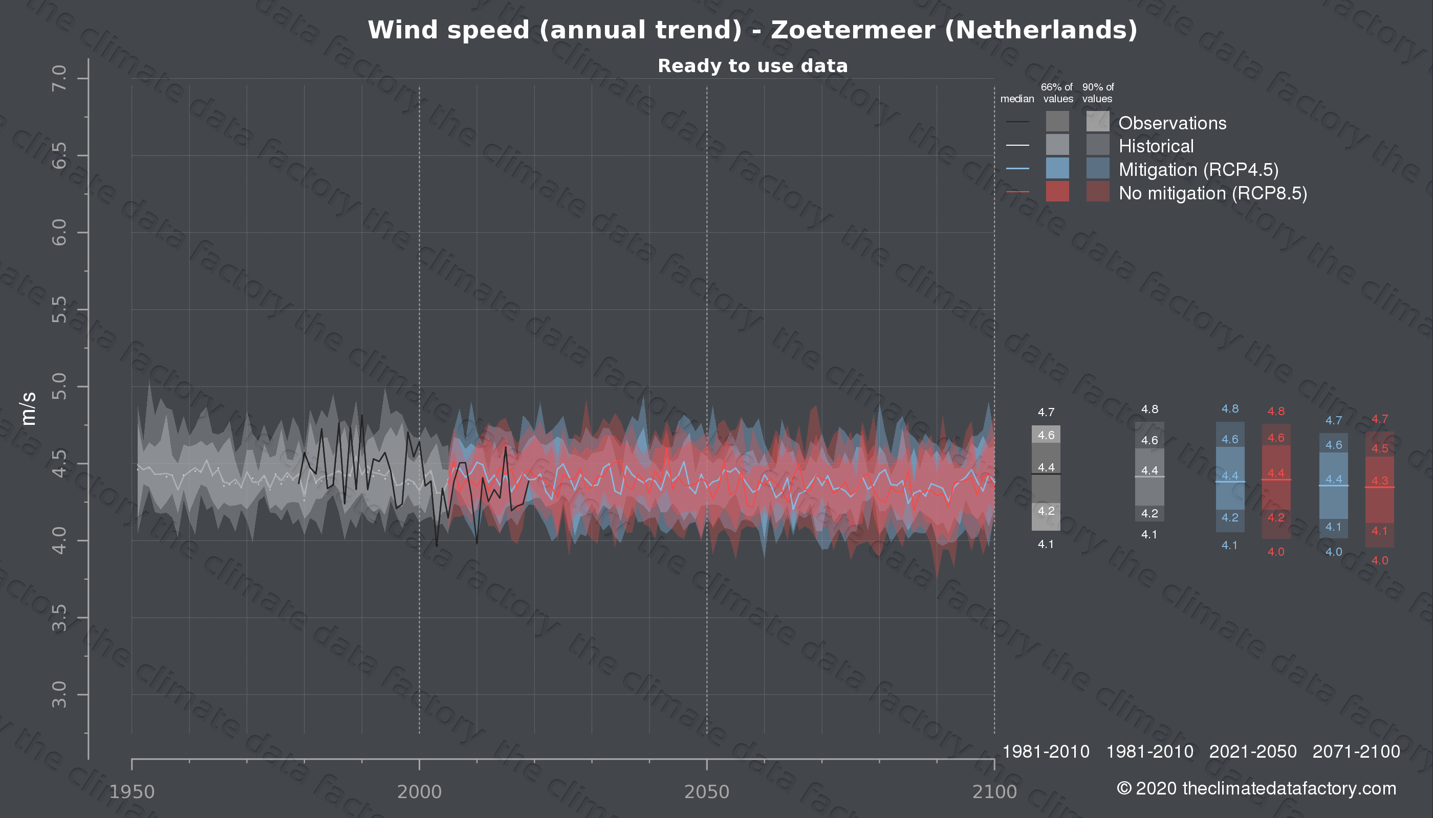 Graphic of projected wind speed for Zoetermeer (Netherlands) under two climate change mitigation policy scenarios (RCP4.5, RCP8.5). Represented climate data are processed (bias-adjusted and quality controlled) data from IPCC models. https://theclimatedatafactory.com