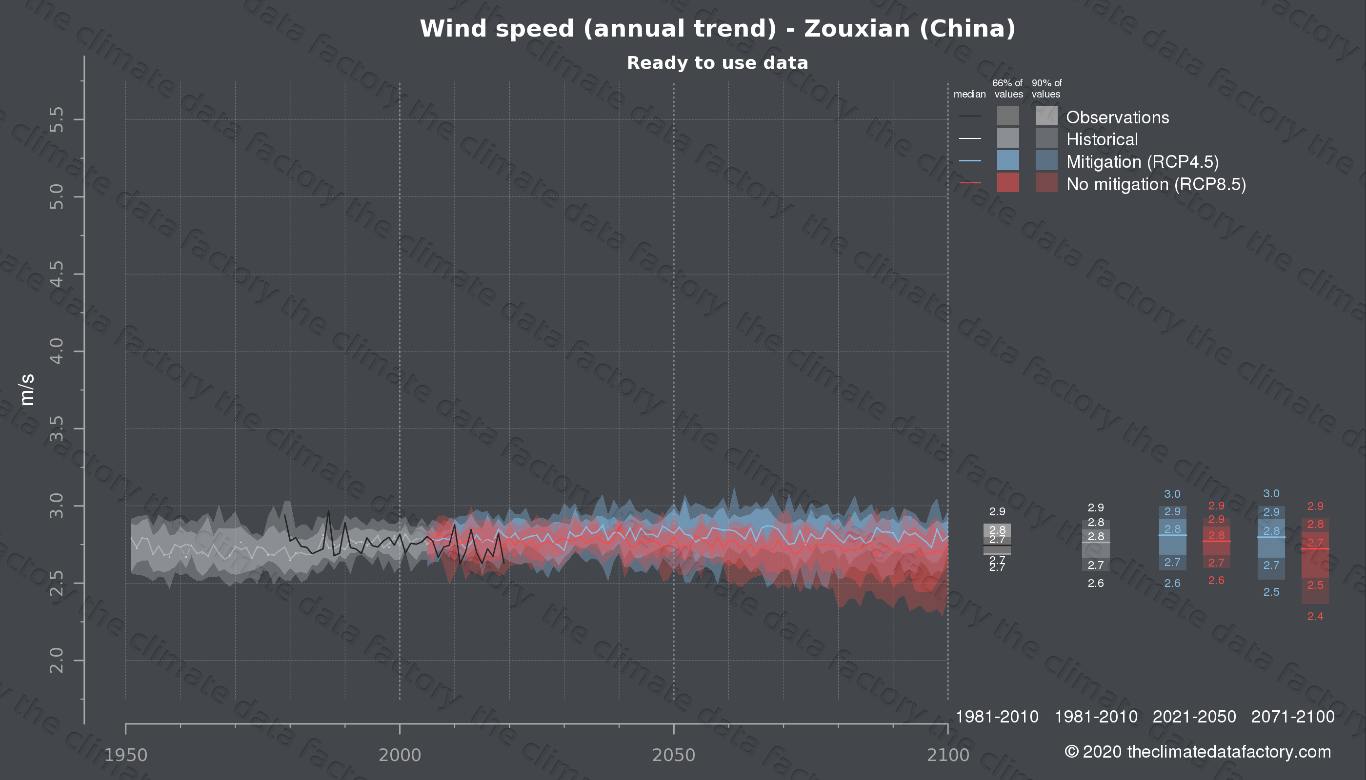 Graphic of projected wind speed for Zouxian (China) under two climate change mitigation policy scenarios (RCP4.5, RCP8.5). Represented climate data are processed (bias-adjusted and quality controlled) data from IPCC models. https://theclimatedatafactory.com