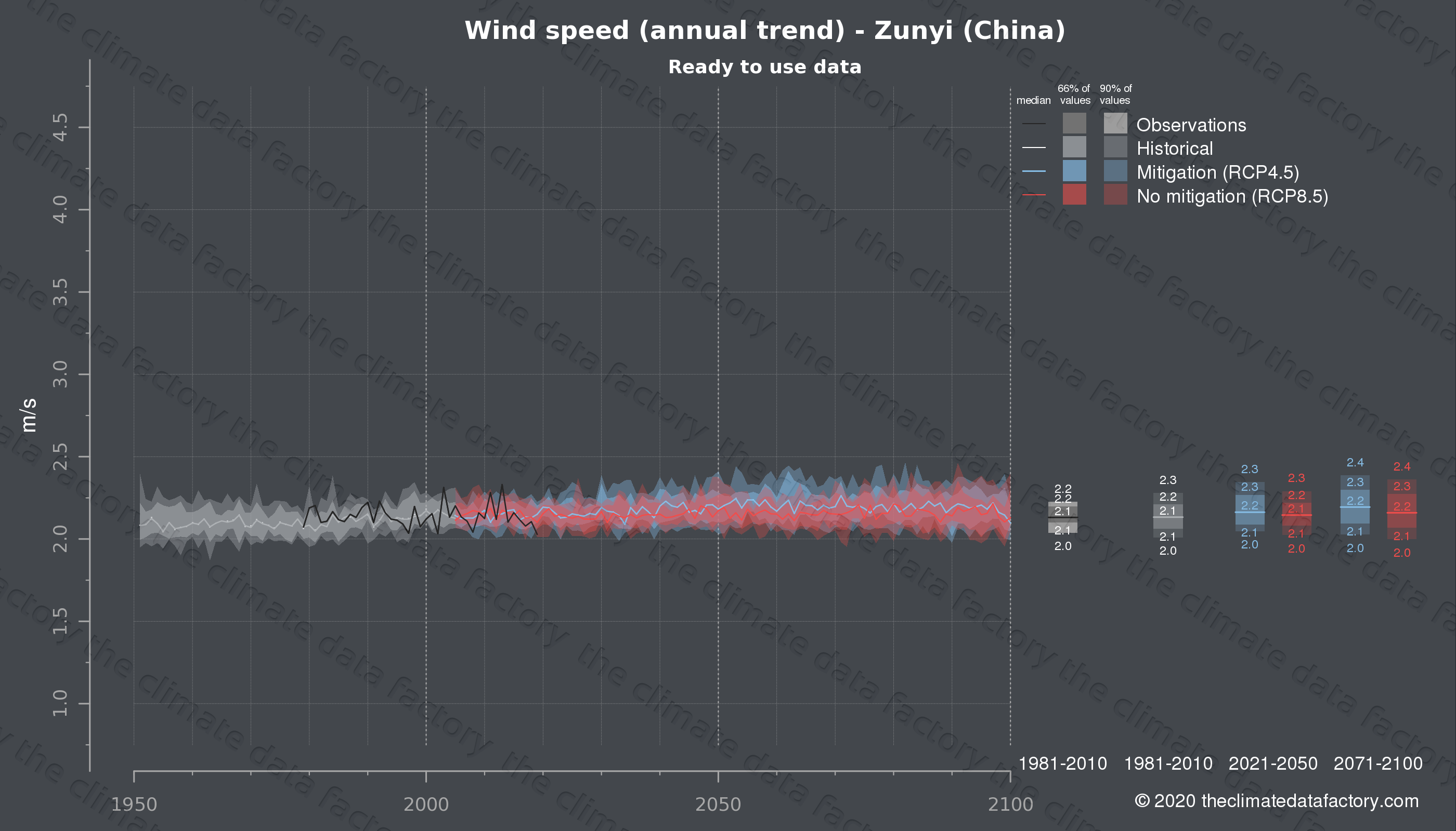 Graphic of projected wind speed for Zunyi (China) under two climate change mitigation policy scenarios (RCP4.5, RCP8.5). Represented climate data are processed (bias-adjusted and quality controlled) data from IPCC models. https://theclimatedatafactory.com