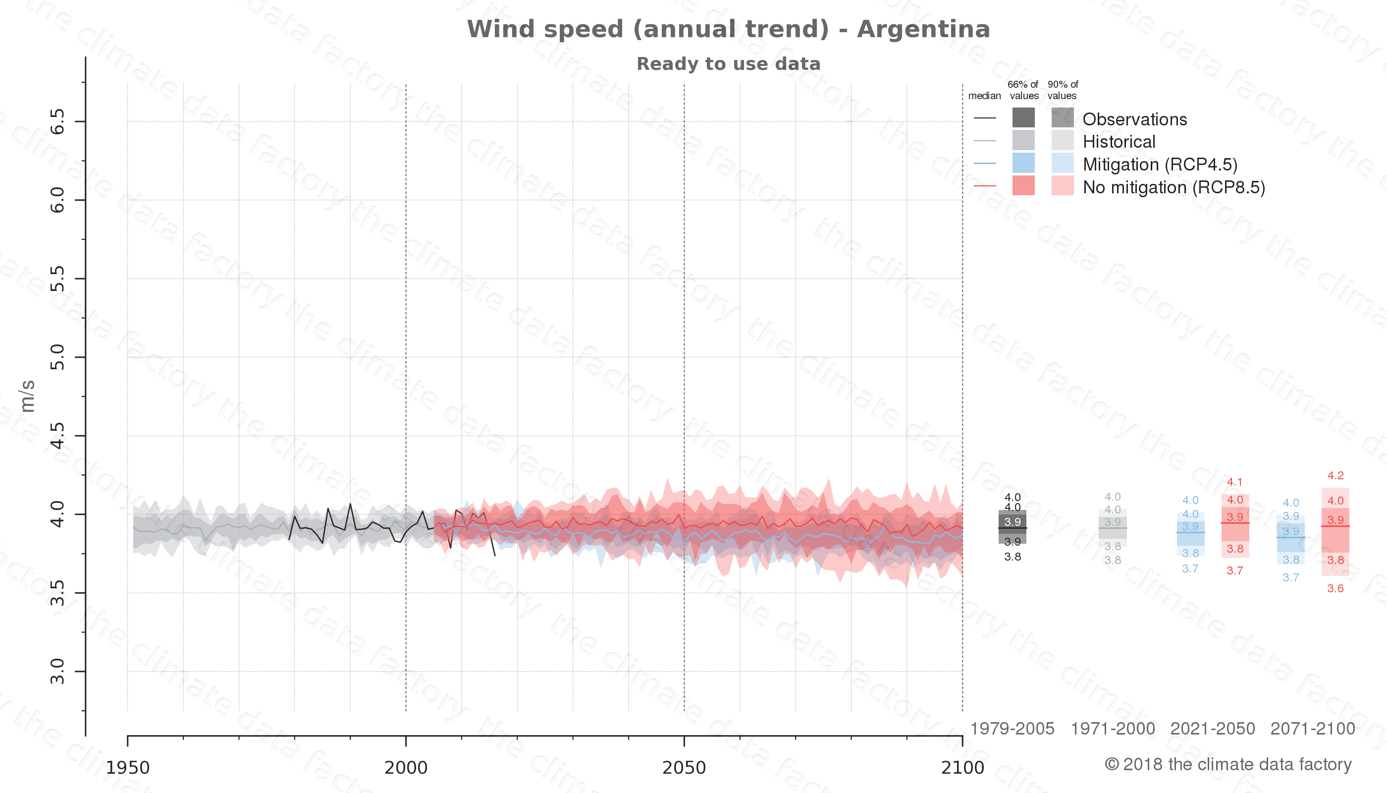 climate change data policy adaptation climate graph country data wind speed argentina south-america