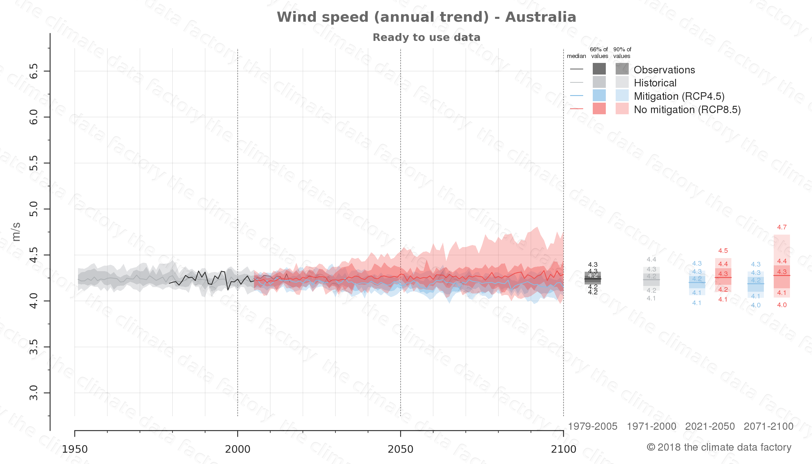 climate change data policy adaptation climate graph country data wind speed australia australasia
