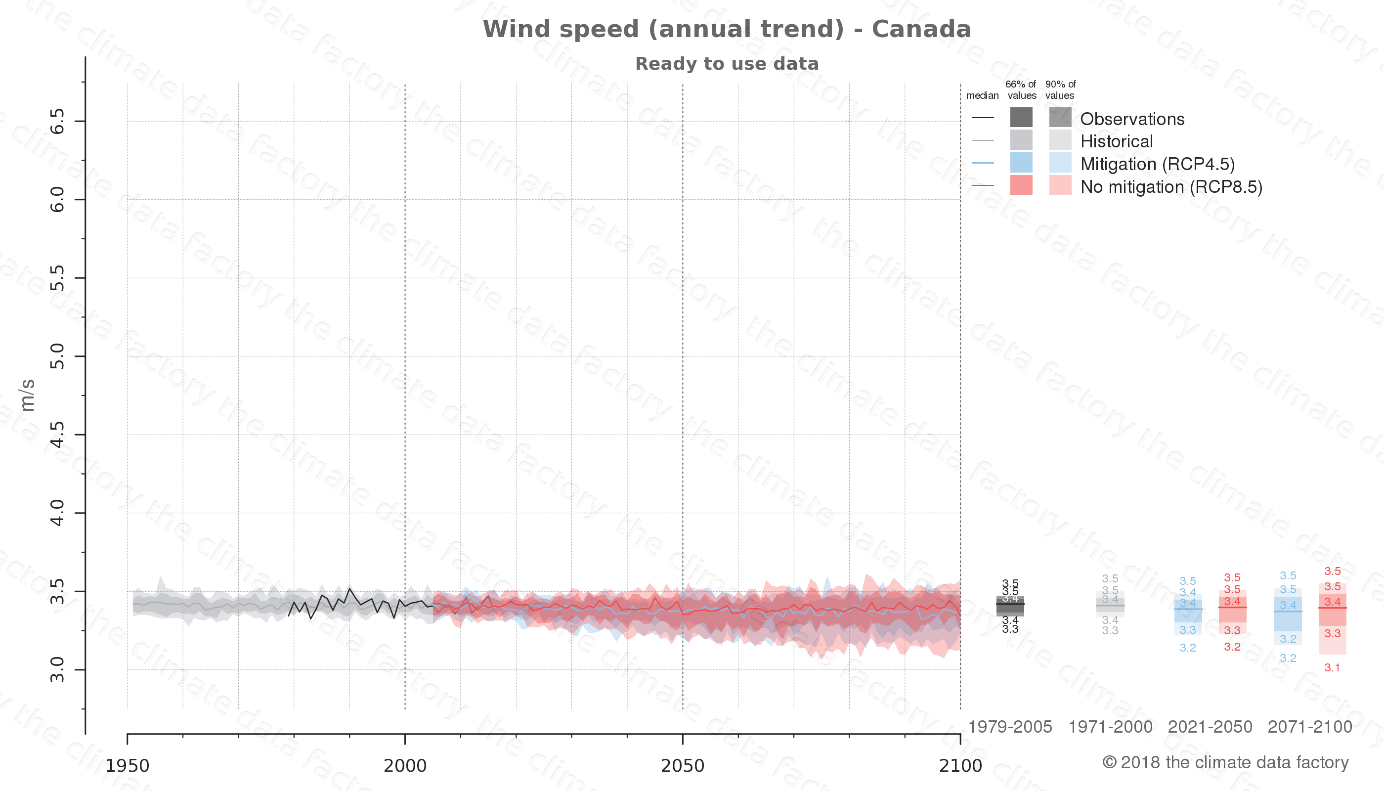climate change data policy adaptation climate graph country data wind speed canada north-america