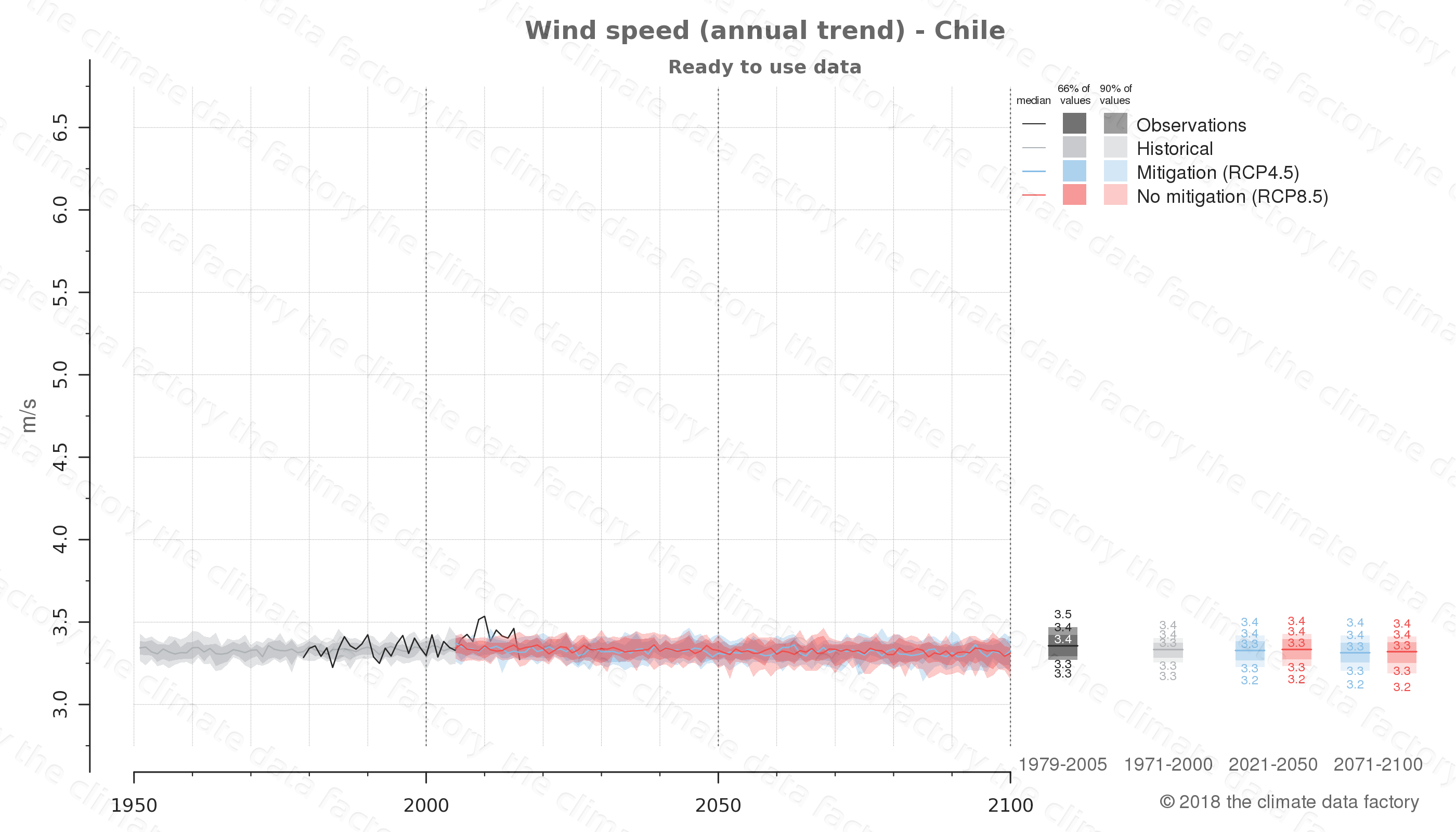climate change data policy adaptation climate graph country data wind speed chile south-america