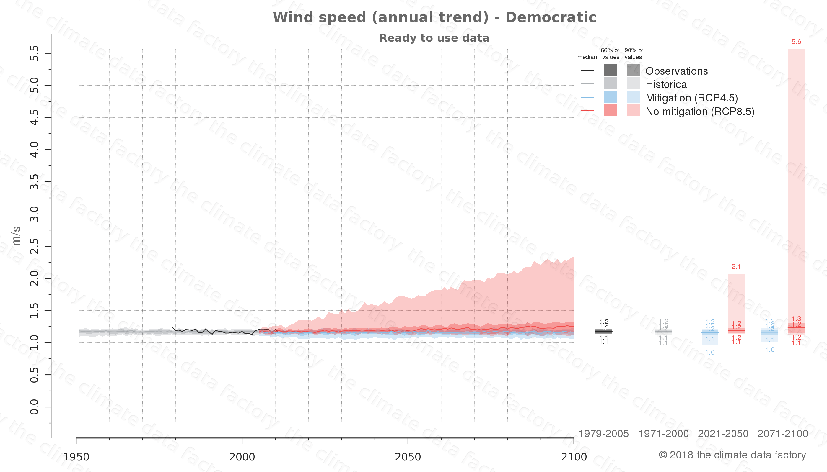 climate change data policy adaptation climate graph country data wind speed democratic republic of the congo africa