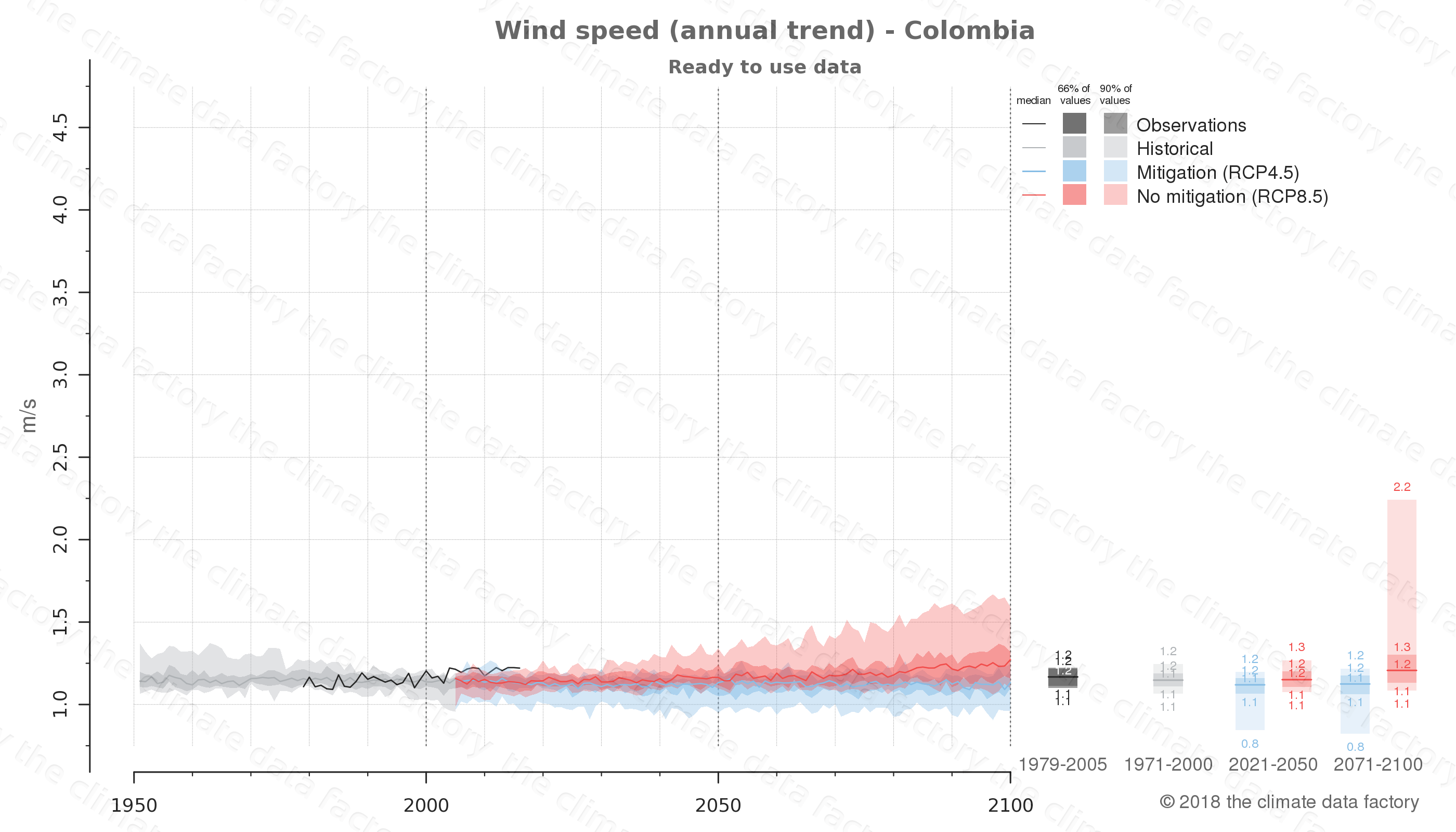 climate change data policy adaptation climate graph country data wind speed colombia south-america