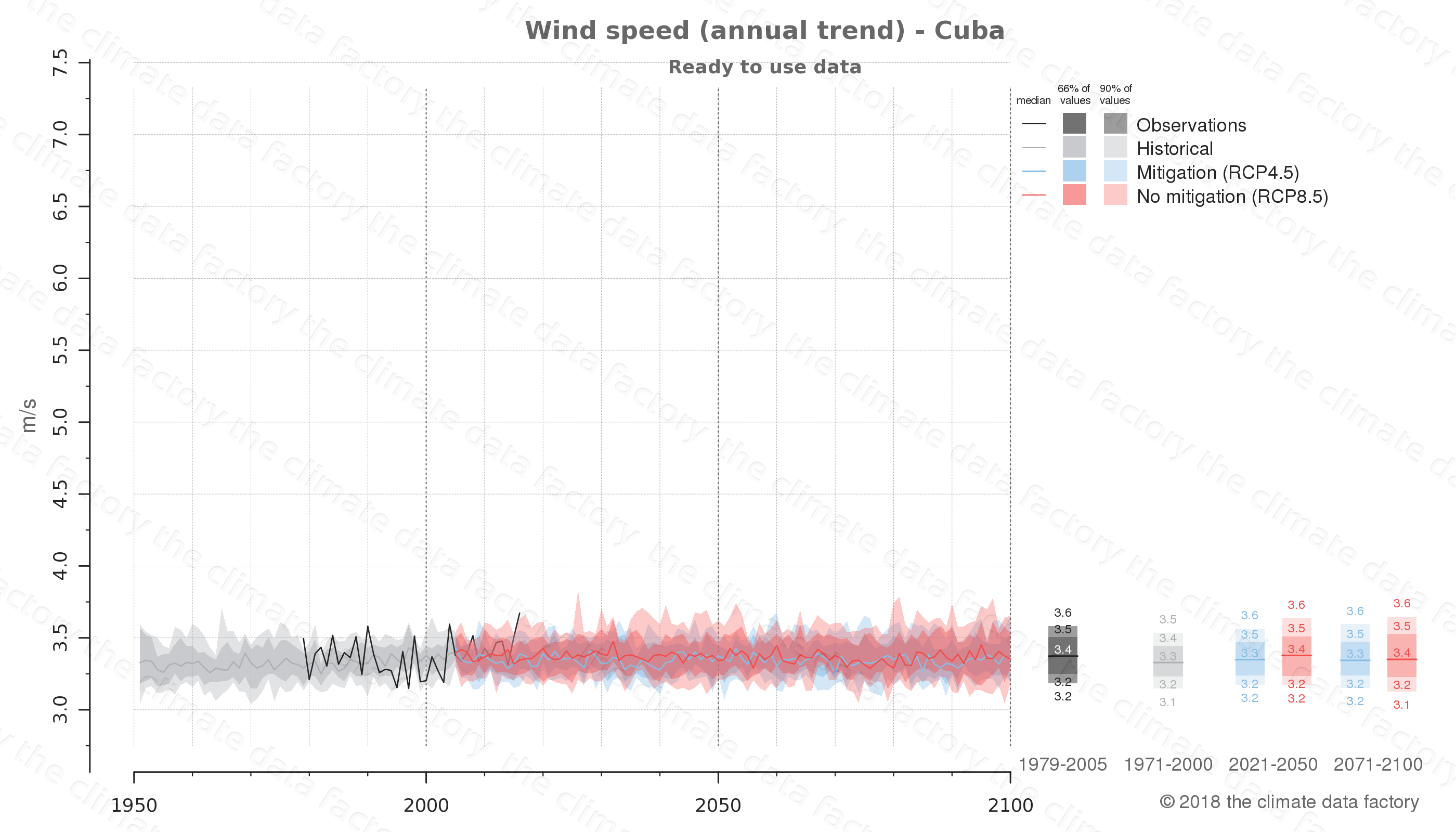 climate change data policy adaptation climate graph country data wind speed cuba central-america