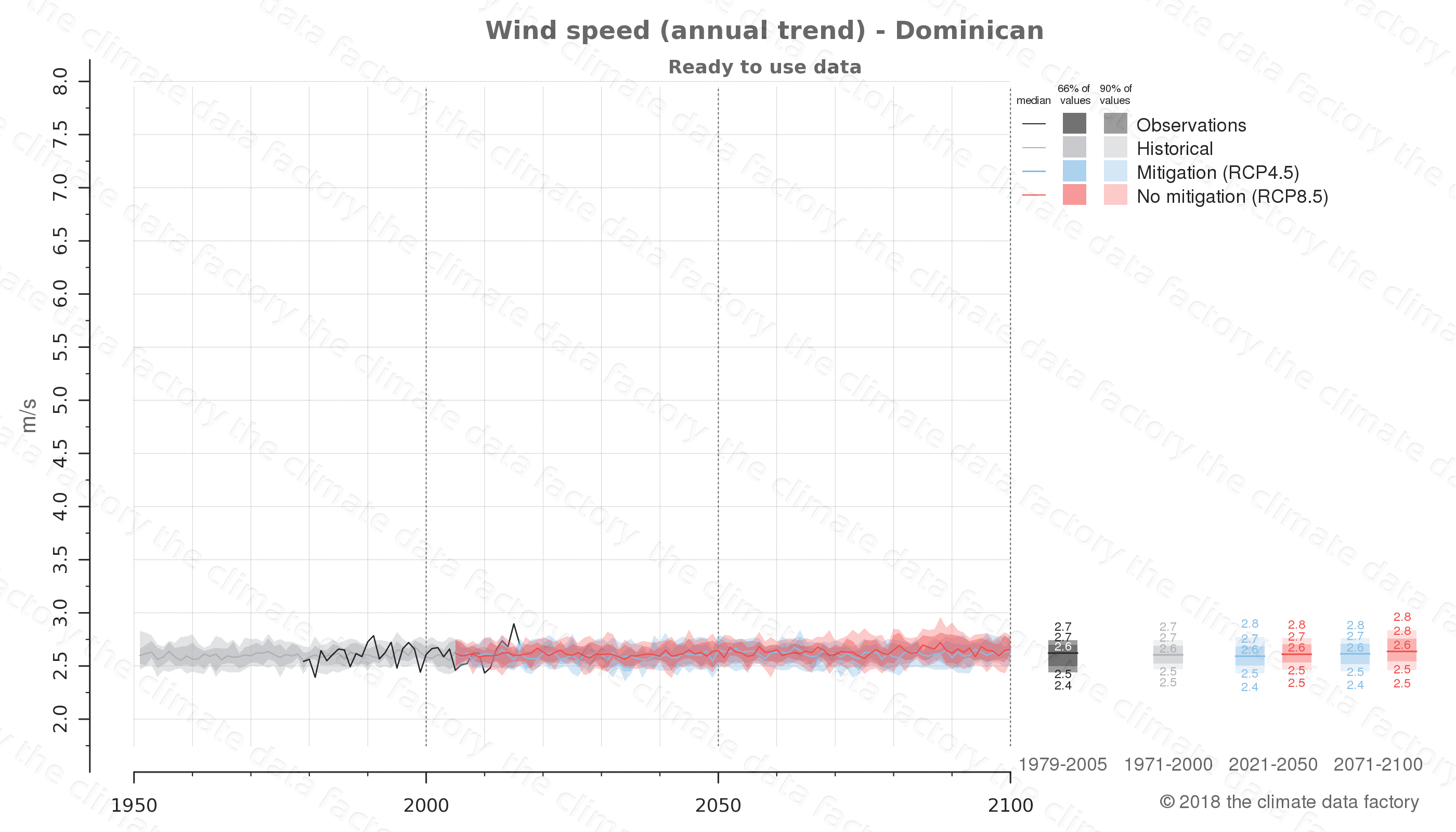 climate change data policy adaptation climate graph country data wind speed dominican republic central-america